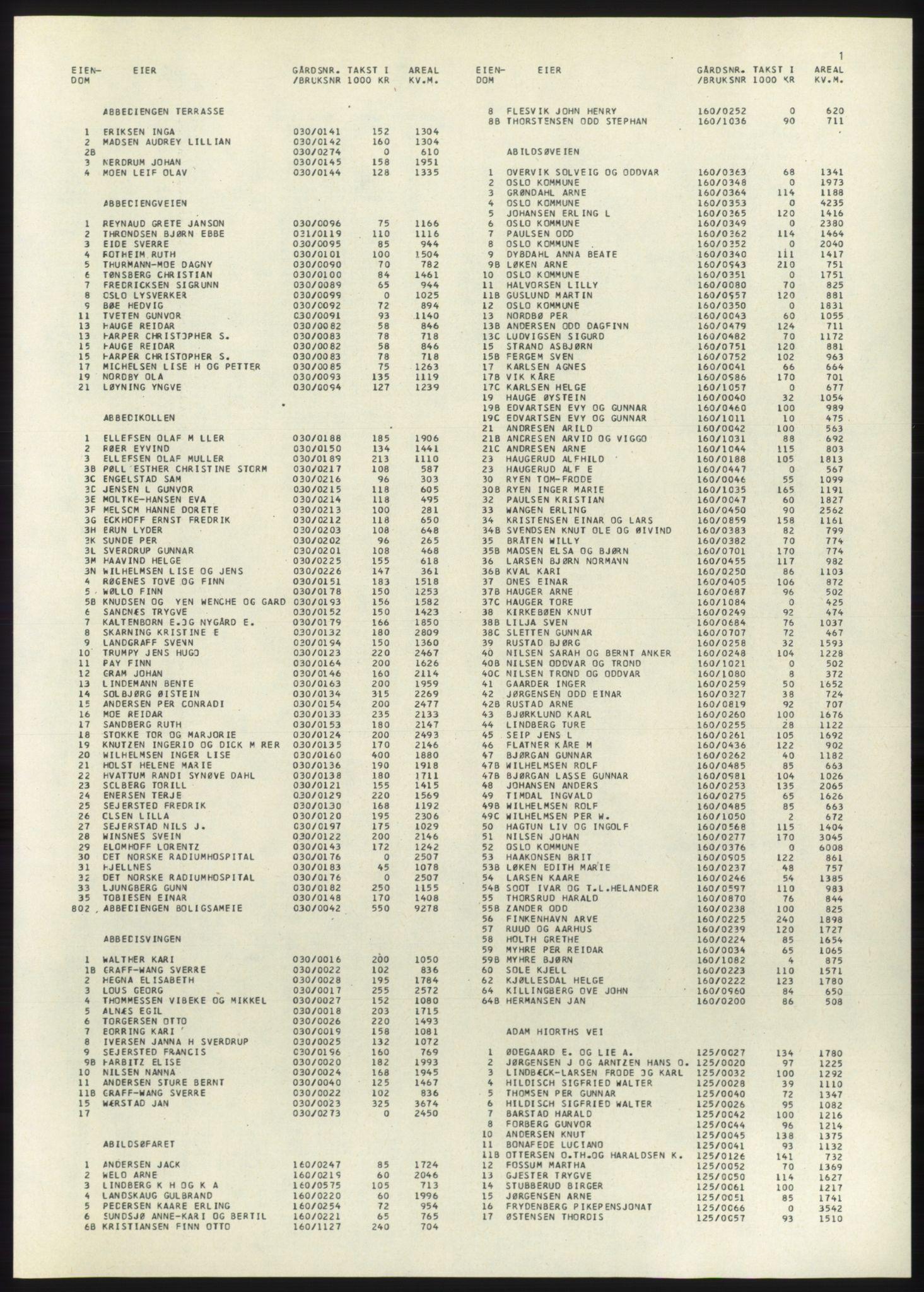PUBL, Kristiania/Oslo adressebok, 1980-1981, s. 1