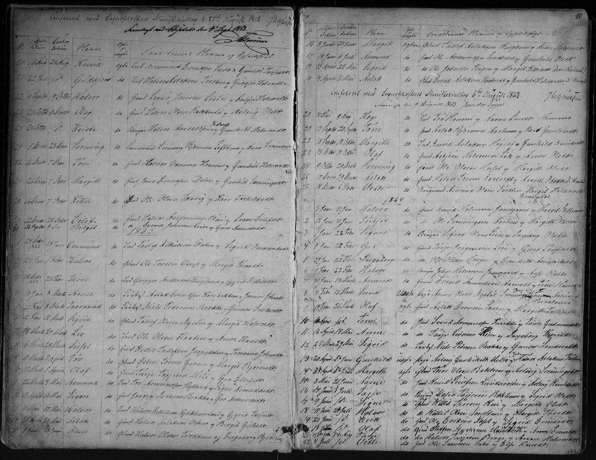 SAKO, Vinje kirkebøker, G/Ga/L0002: Klokkerbok nr. I 2, 1849-1893, s. 10
