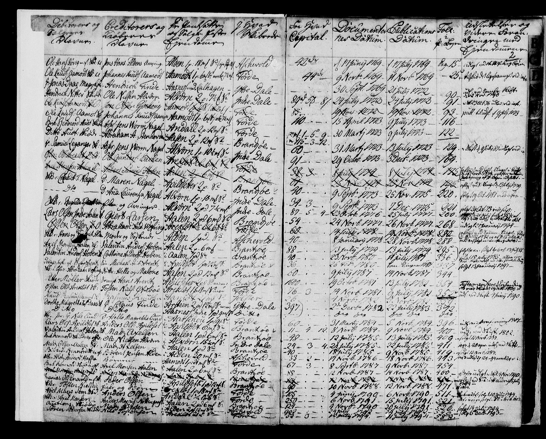 SAB, Sunnfjord tingrett, G/Gb/Gba/L0007c: Pantebok nr. II.B.7c, 1769-1806, s. 2