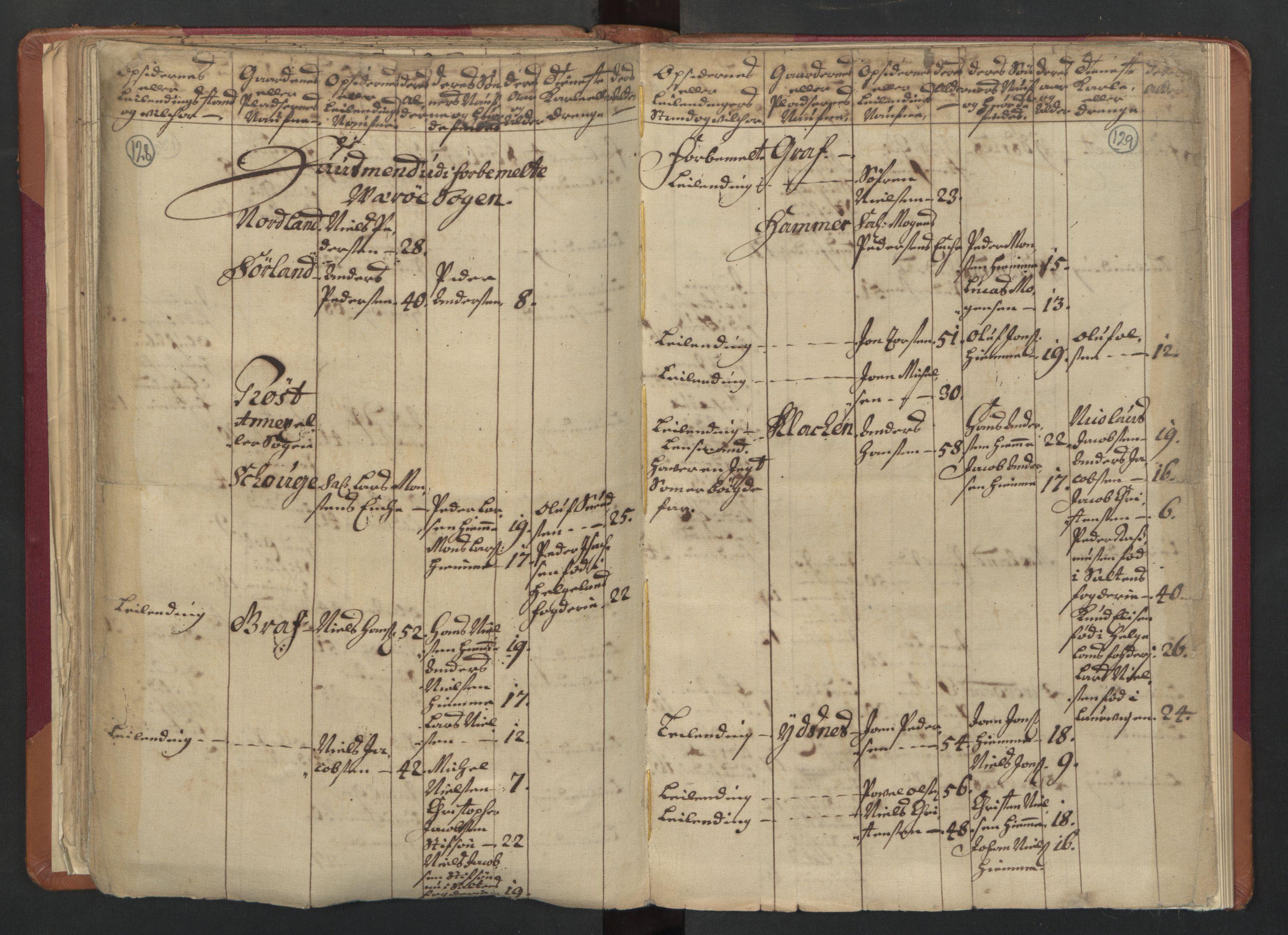 RA, Manntallet 1701, nr. 18: Vesterålen, Andenes og Lofoten fogderi, 1701, s. 128-129