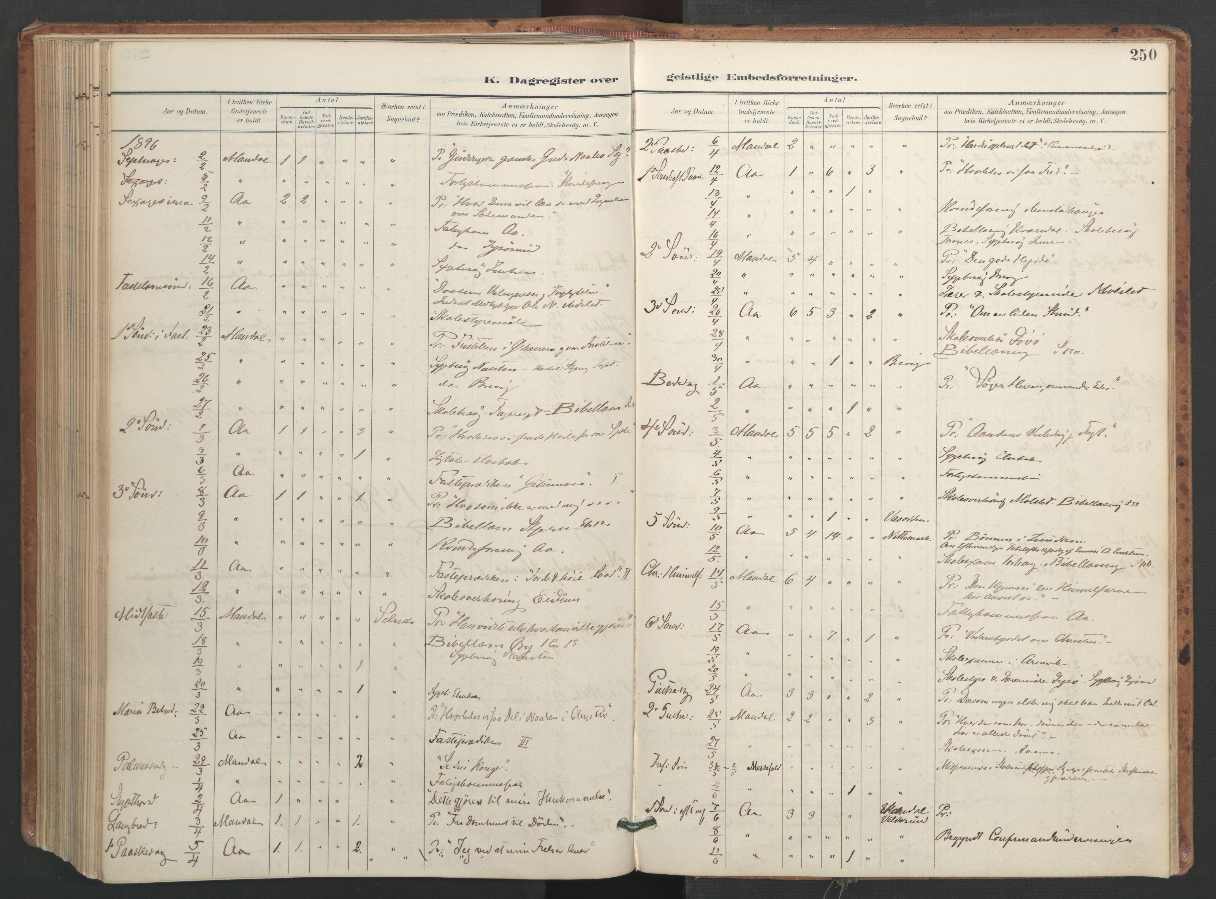 SAT, Ministerialprotokoller, klokkerbøker og fødselsregistre - Sør-Trøndelag, 655/L0681: Ministerialbok nr. 655A10, 1895-1907, s. 250
