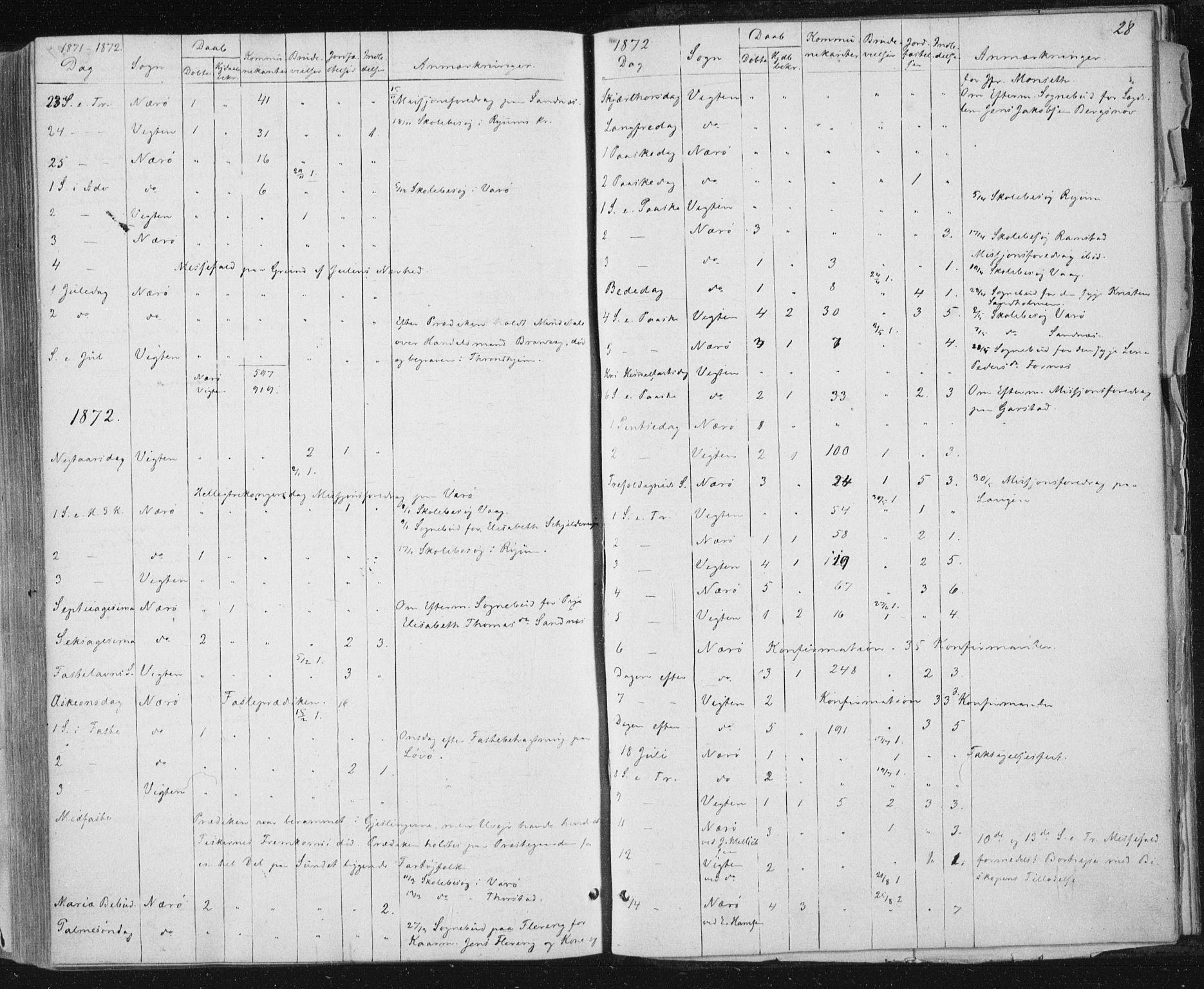 SAT, Ministerialprotokoller, klokkerbøker og fødselsregistre - Nord-Trøndelag, 784/L0670: Ministerialbok nr. 784A05, 1860-1876, s. 28