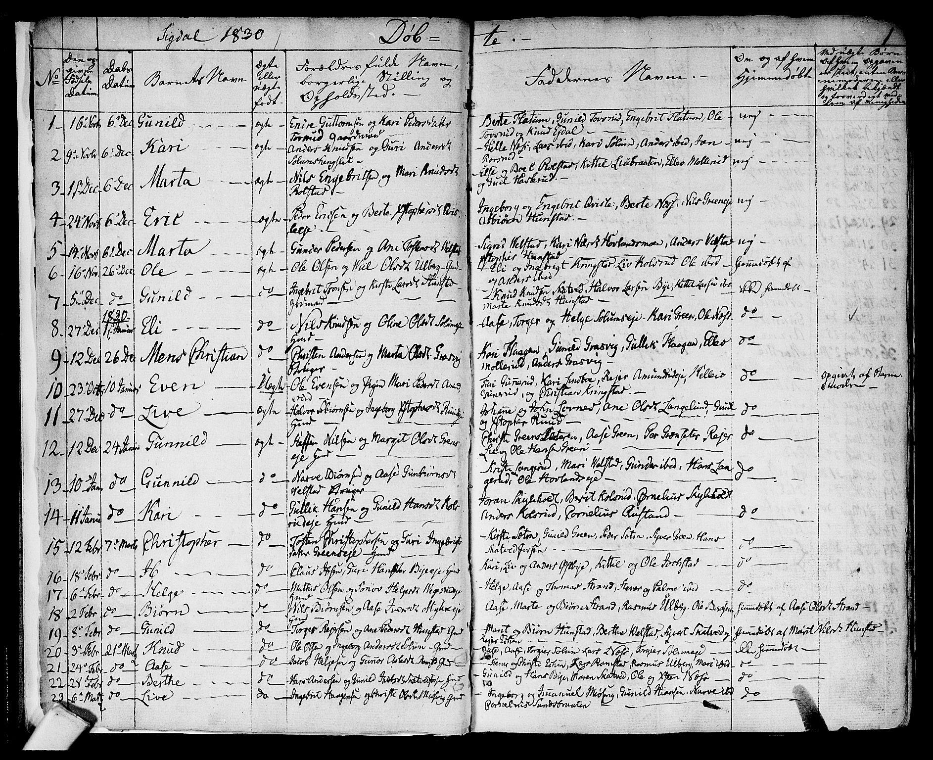 SAKO, Sigdal kirkebøker, F/Fa/L0006: Ministerialbok nr. I 6 /1, 1829-1843, s. 1