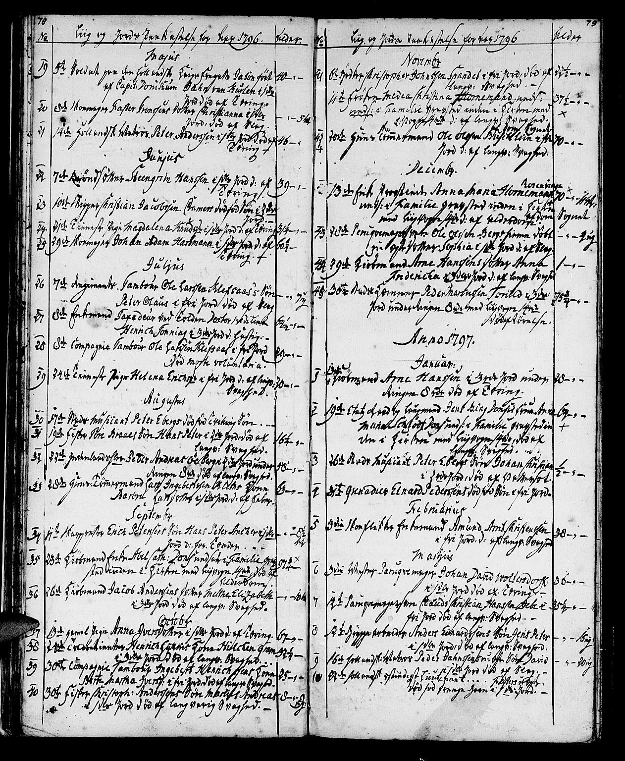 SAT, Ministerialprotokoller, klokkerbøker og fødselsregistre - Sør-Trøndelag, 602/L0134: Klokkerbok nr. 602C02, 1759-1812, s. 78-79