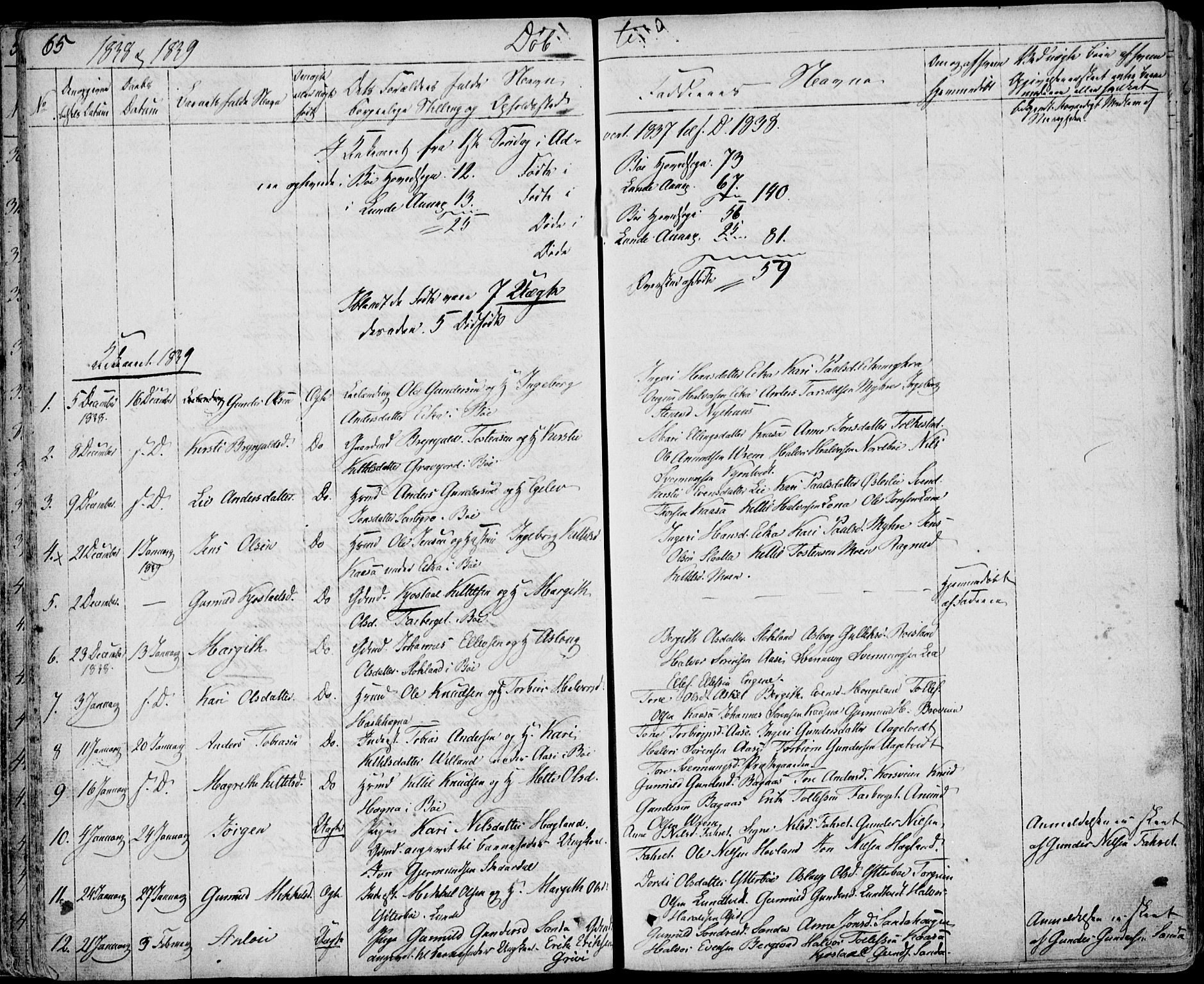 SAKO, Bø kirkebøker, F/Fa/L0007: Ministerialbok nr. 7, 1831-1848, s. 65