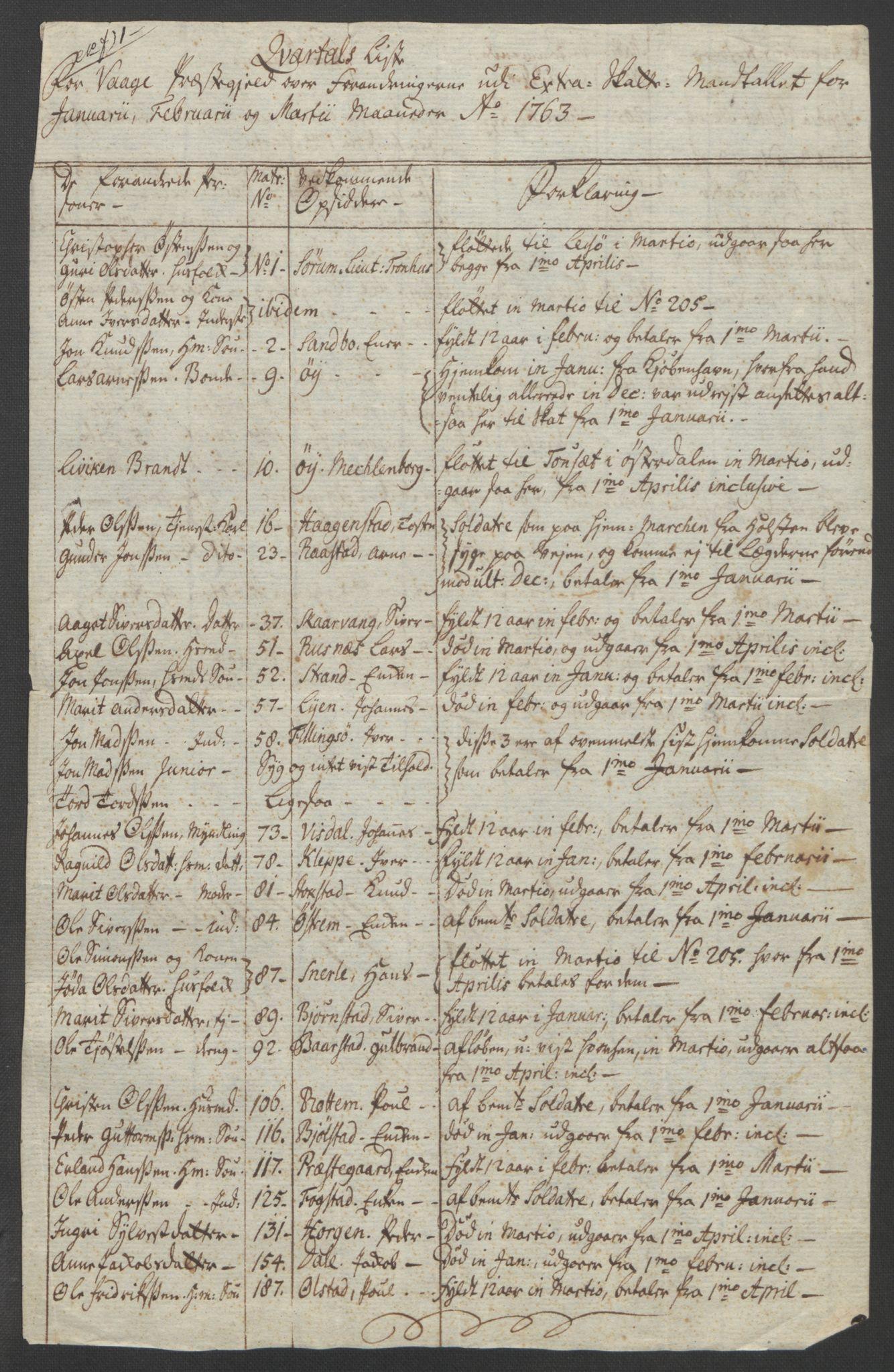 RA, Rentekammeret inntil 1814, Reviderte regnskaper, Fogderegnskap, R17/L1266: Ekstraskatten Gudbrandsdal, 1762-1766, s. 207