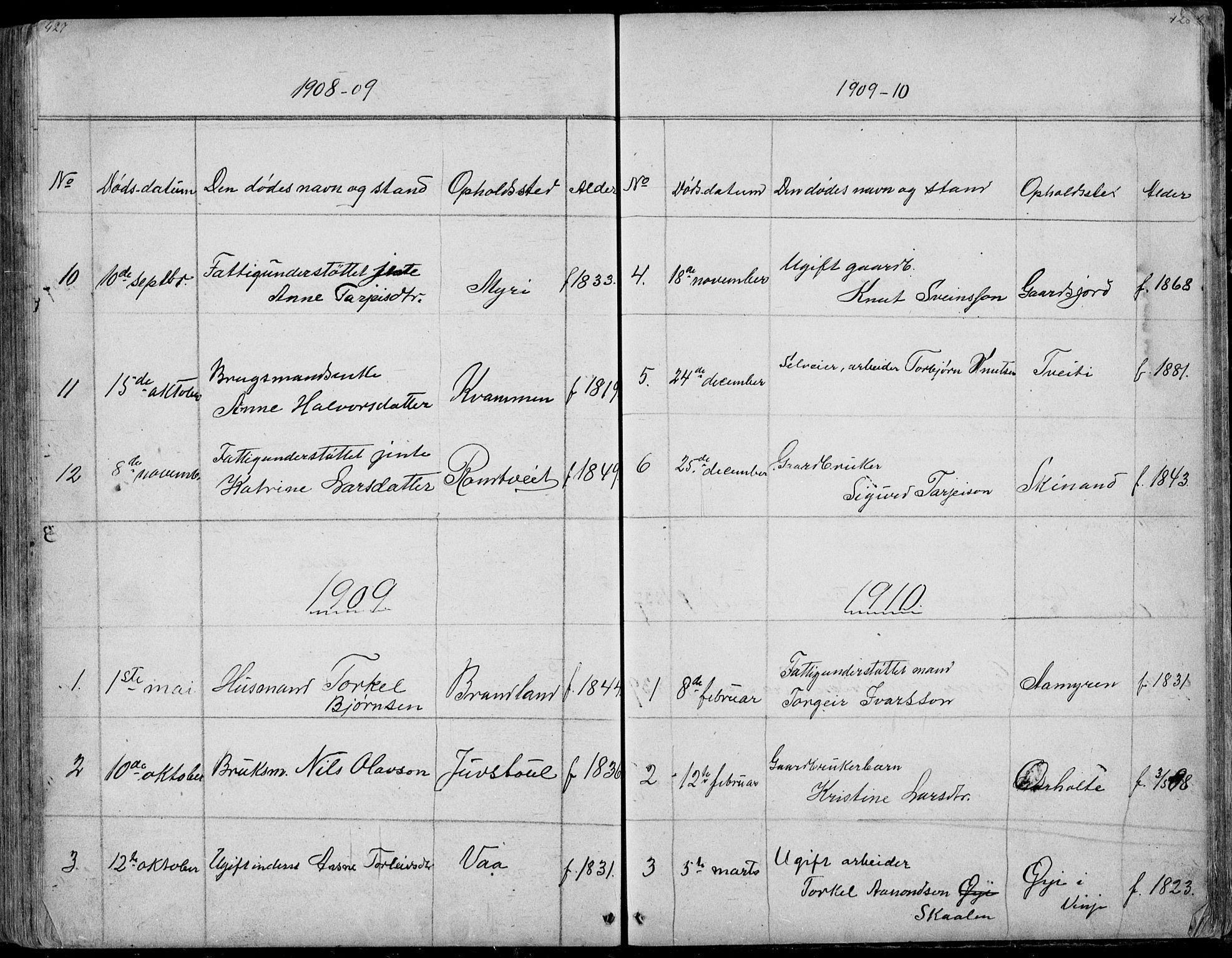 SAKO, Rauland kirkebøker, G/Ga/L0002: Klokkerbok nr. I 2, 1849-1935, s. 427-428