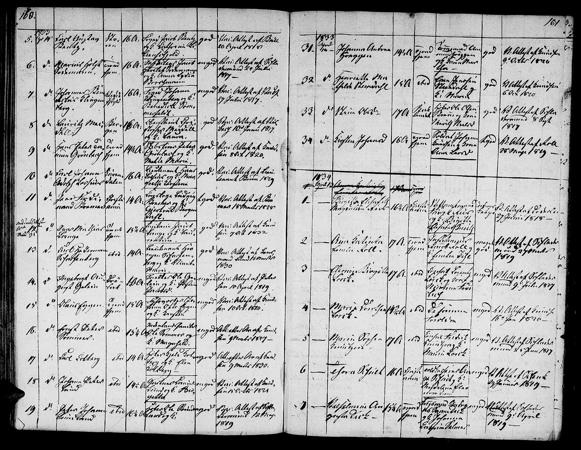 SAT, Ministerialprotokoller, klokkerbøker og fødselsregistre - Sør-Trøndelag, 601/L0069: Residerende kapellans bok nr. 601B02, 1807-1836, s. 160-161