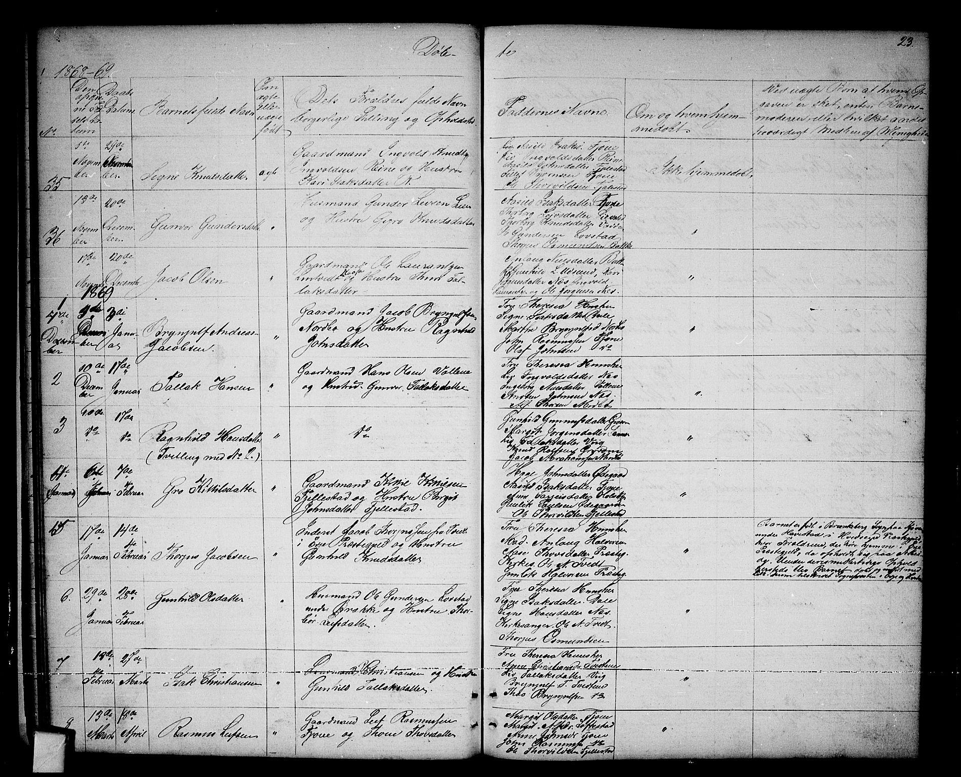SAKO, Nissedal kirkebøker, G/Ga/L0002: Klokkerbok nr. I 2, 1861-1887, s. 23