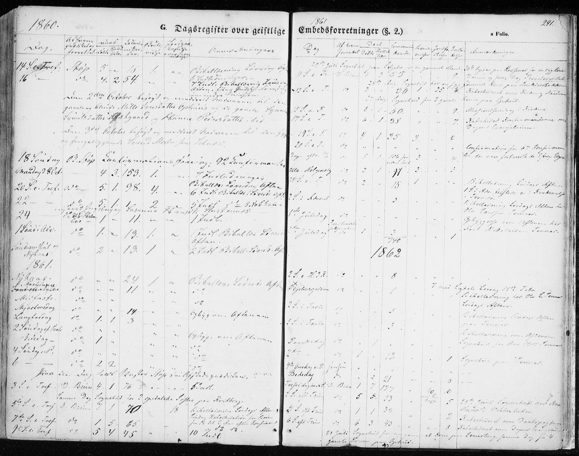 SATØ, Balsfjord sokneprestembete, Ministerialbok nr. 3, 1856-1870, s. 291