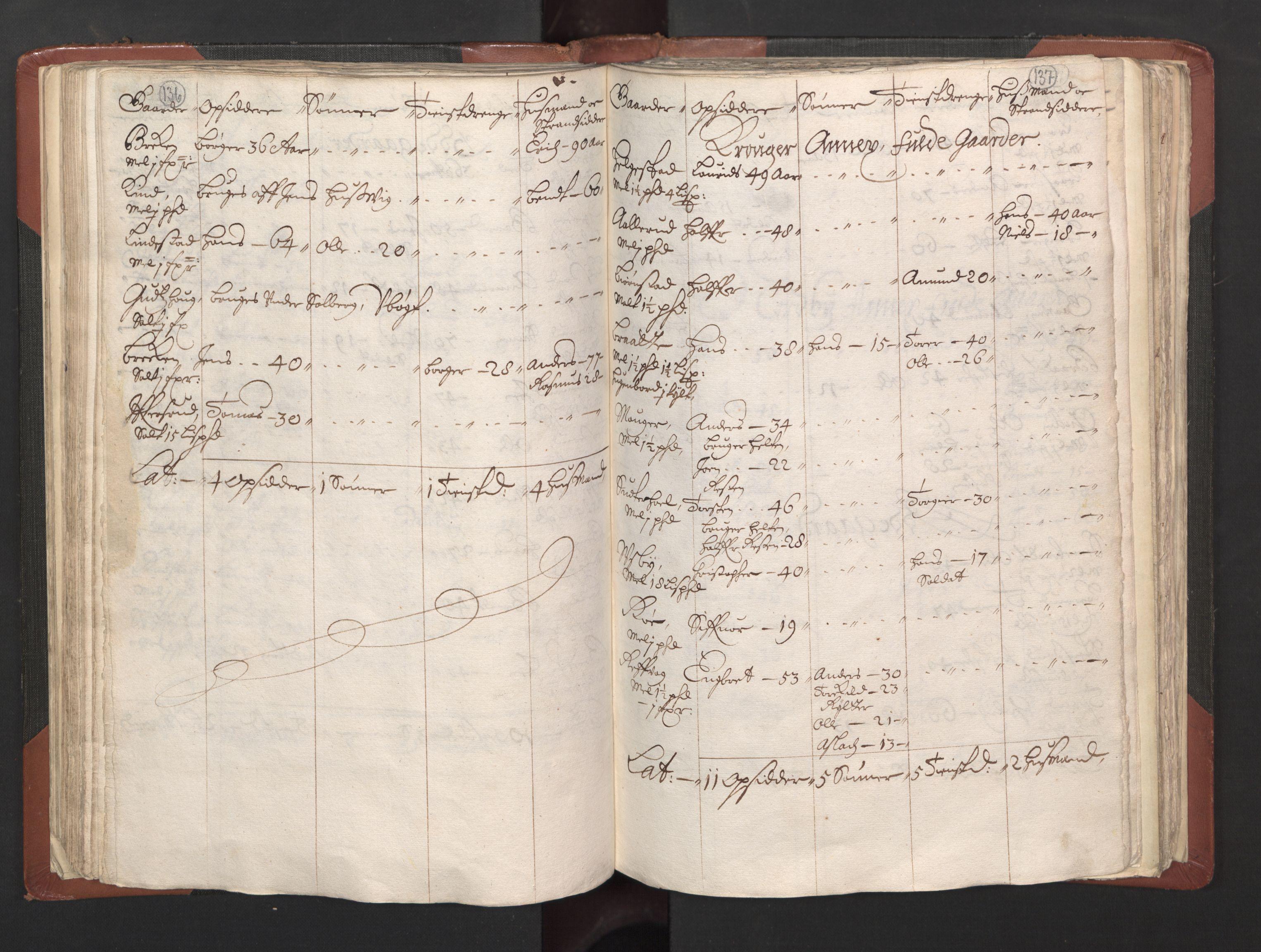 RA, Fogdenes og sorenskrivernes manntall 1664-1666, nr. 2: Aker fogderi, Follo fogderi, Nedre Romerike fogderi og Øvre Romerike fogderi, 1664, s. 136-137