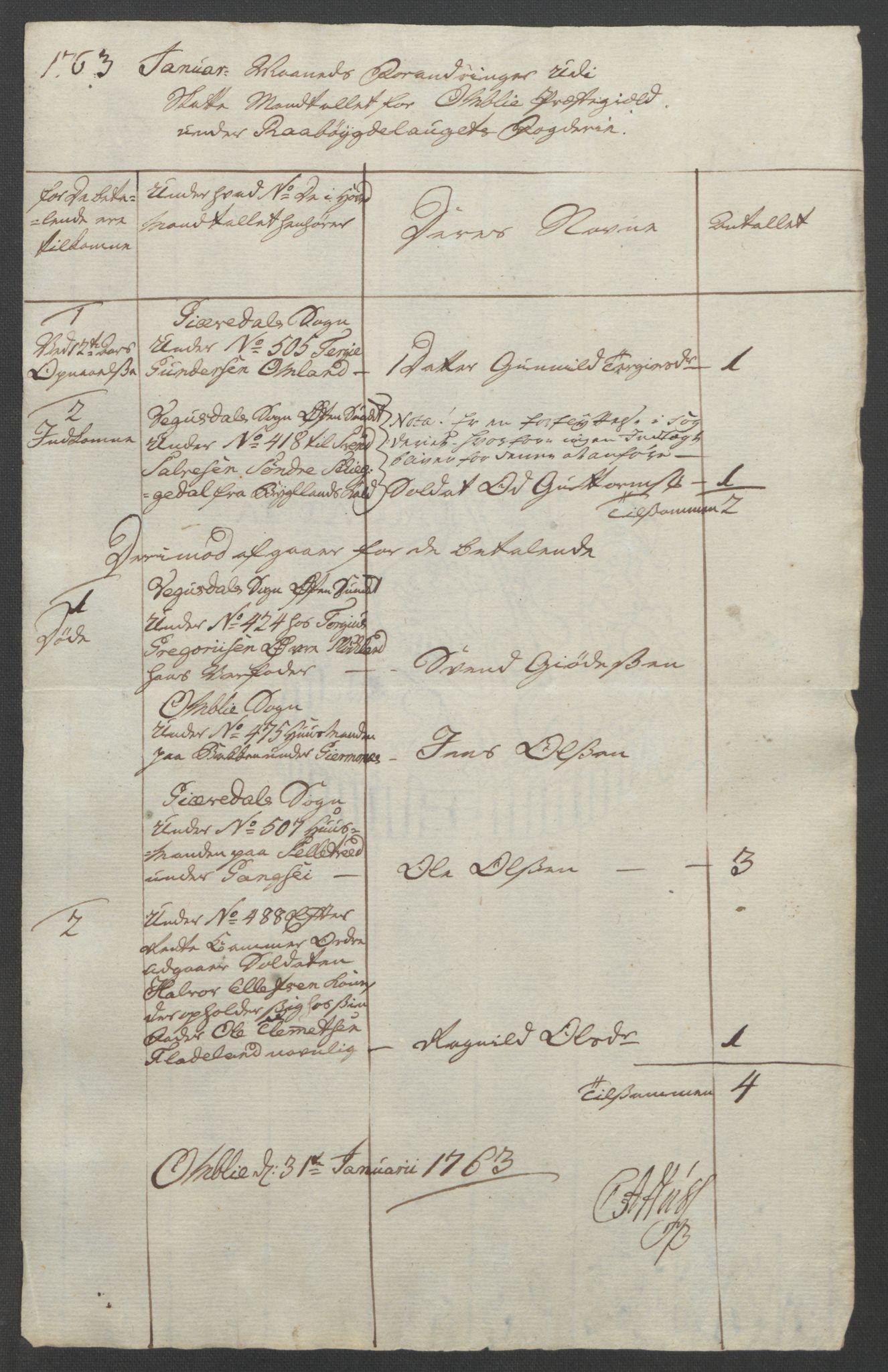 RA, Rentekammeret inntil 1814, Reviderte regnskaper, Fogderegnskap, R40/L2517: Ekstraskatten Råbyggelag, 1762-1763, s. 447