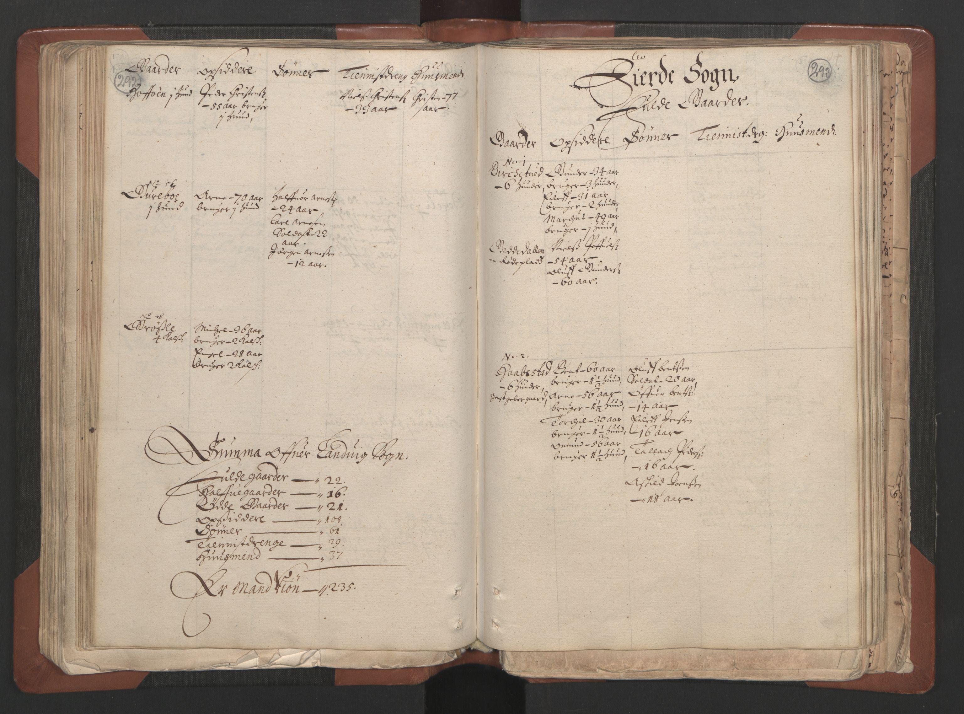 RA, Fogdenes og sorenskrivernes manntall 1664-1666, nr. 7: Nedenes fogderi, 1664-1666, s. 292-293