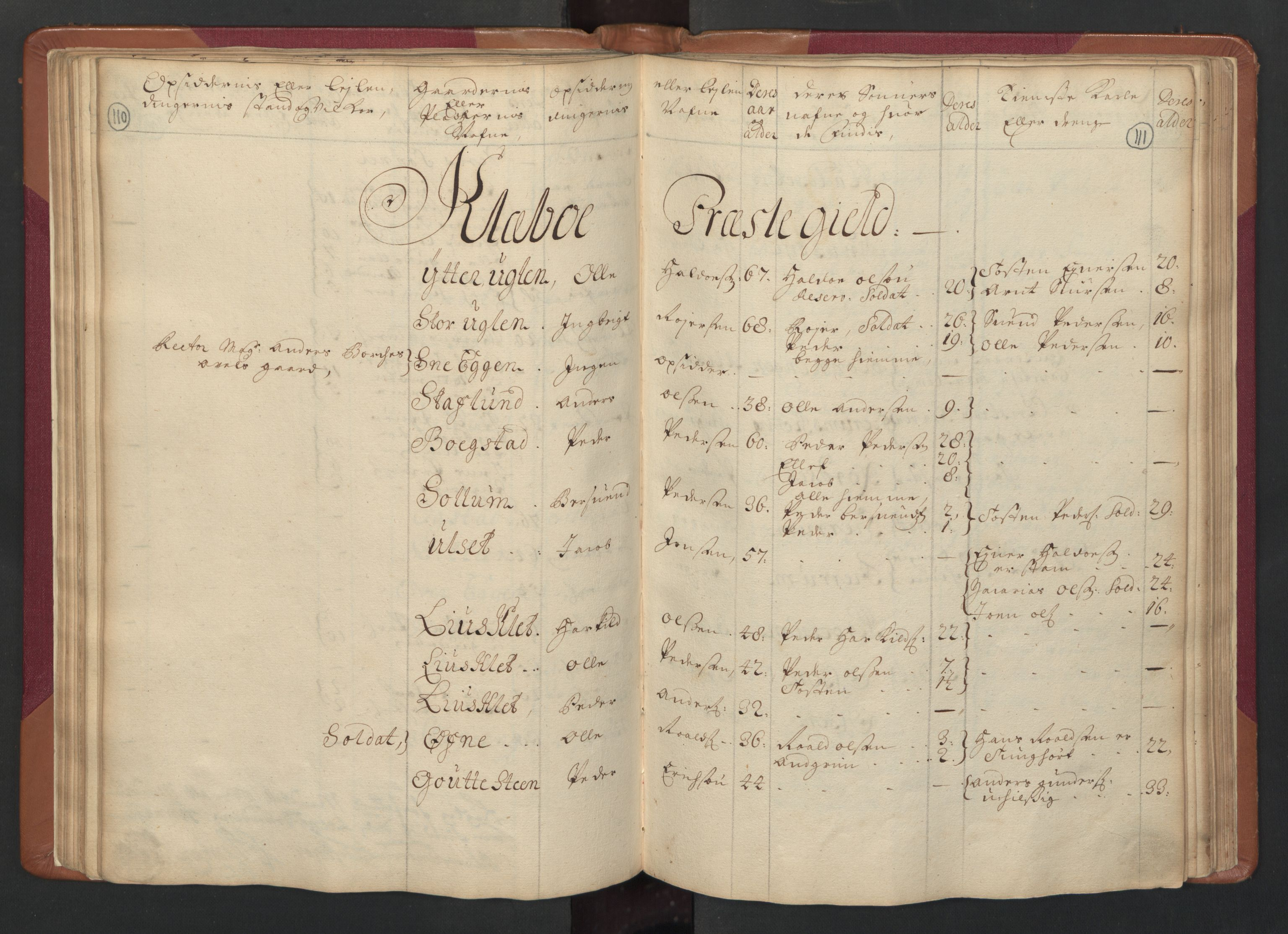RA, Manntallet 1701, nr. 14: Strinda og Selbu fogderi, 1701, s. 110-111