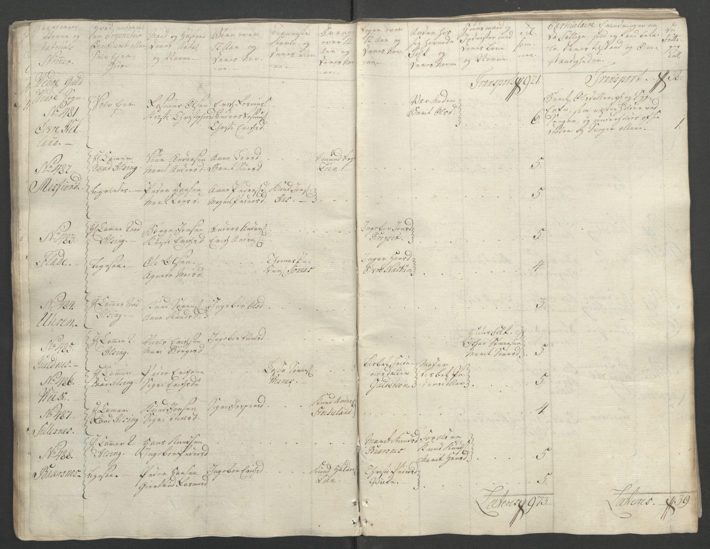 RA, Rentekammeret inntil 1814, Reviderte regnskaper, Fogderegnskap, R55/L3730: Ekstraskatten Romsdal, 1762-1763, s. 93