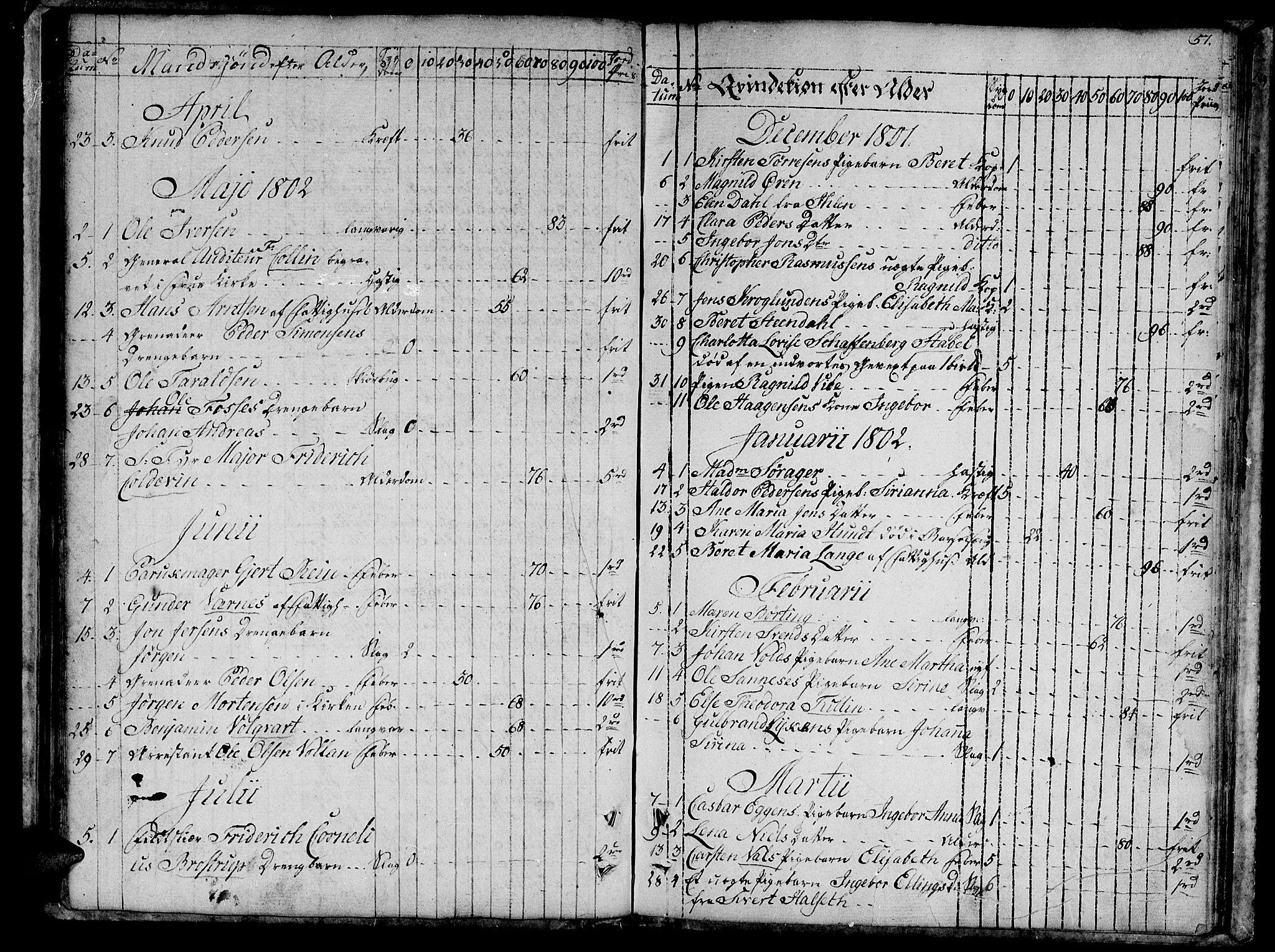 SAT, Ministerialprotokoller, klokkerbøker og fødselsregistre - Sør-Trøndelag, 601/L0040: Ministerialbok nr. 601A08, 1783-1818, s. 57