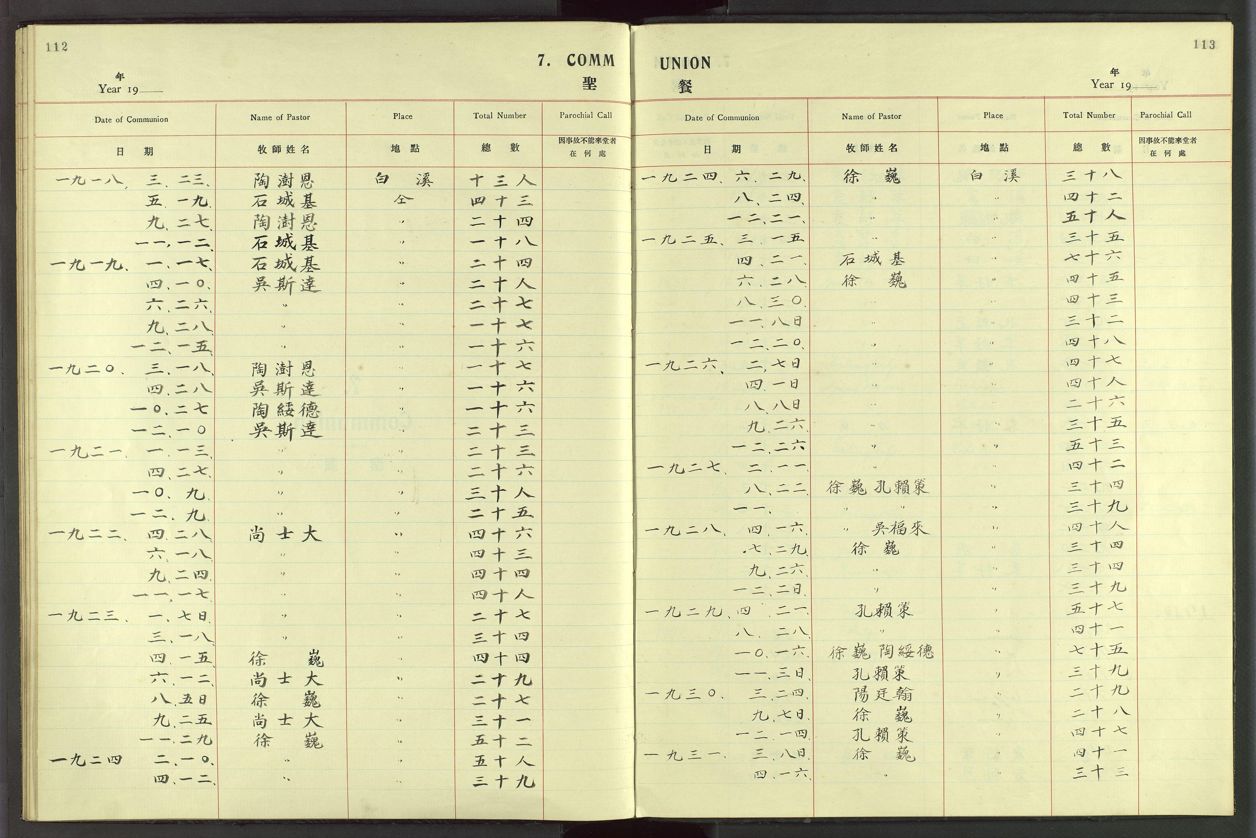 VID, Det Norske Misjonsselskap - utland - Kina (Hunan), Dm/L0049: Ministerialbok nr. 87, 1908-1947, s. 112-113