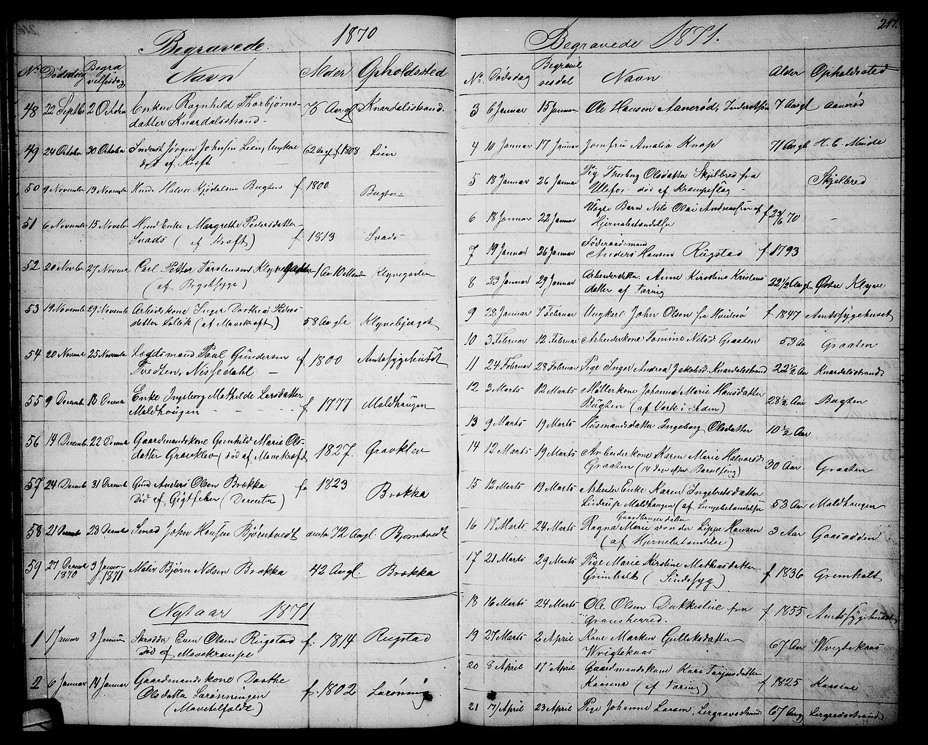 SAKO, Solum kirkebøker, G/Ga/L0004: Klokkerbok nr. I 4, 1859-1876, s. 217