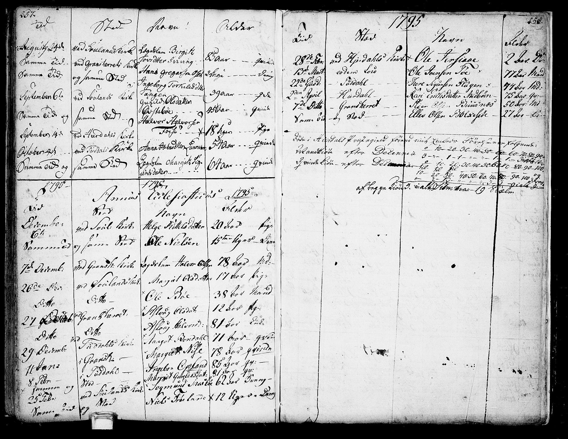 SAKO, Hjartdal kirkebøker, F/Fa/L0005: Ministerialbok nr. I 5, 1776-1801, s. 257-258