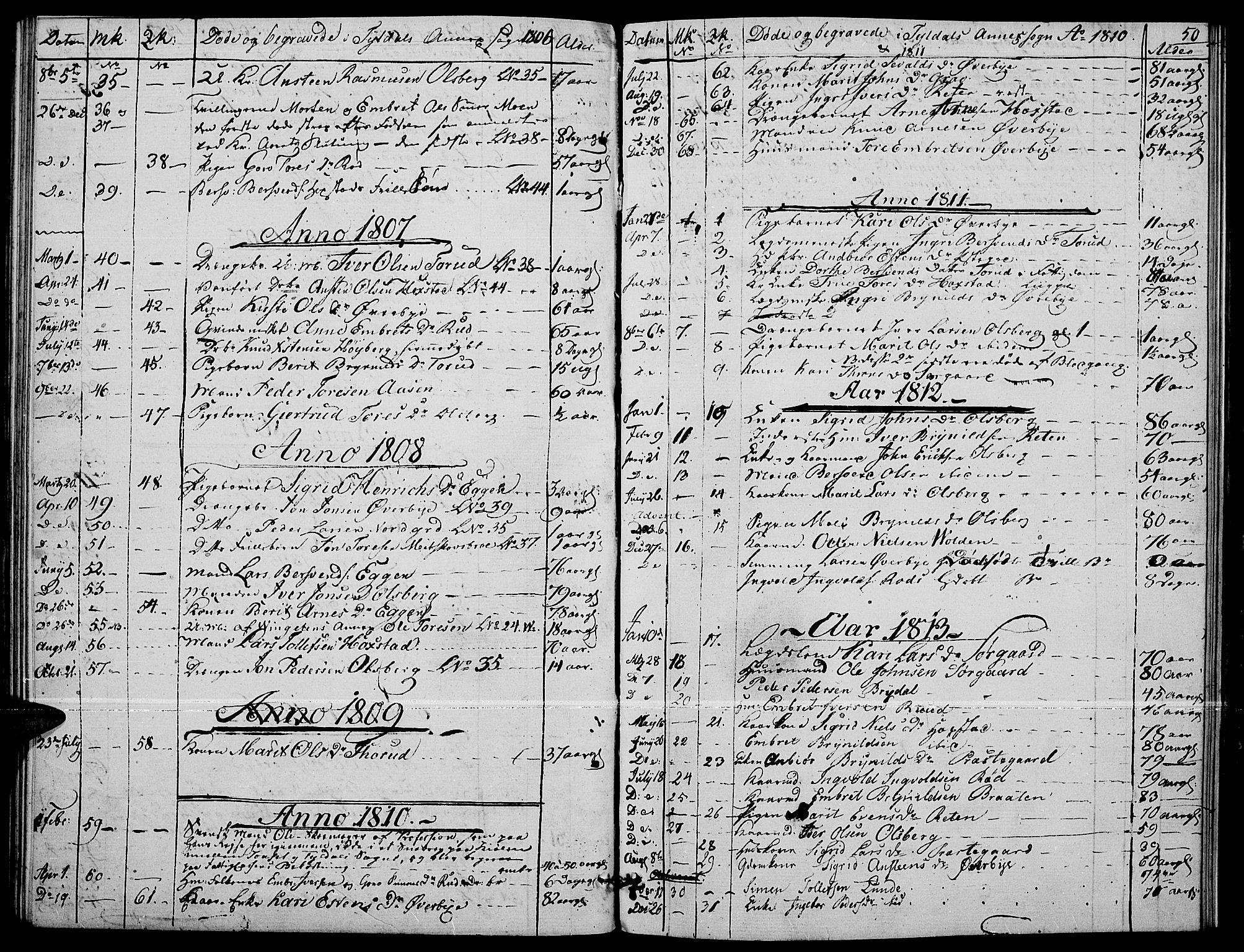 SAH, Tynset prestekontor, Ministerialbok nr. 17, 1801-1814, s. 50