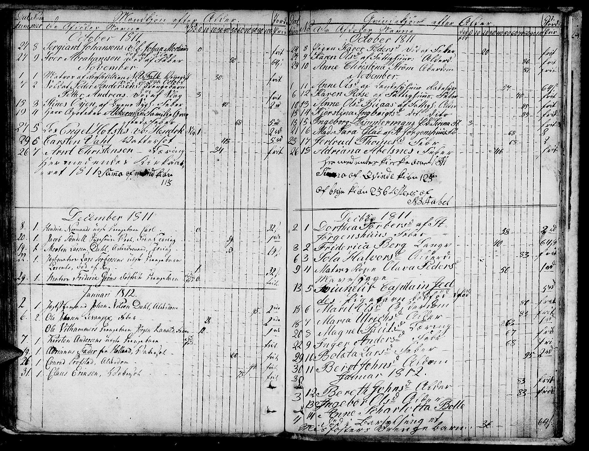 SAT, Ministerialprotokoller, klokkerbøker og fødselsregistre - Sør-Trøndelag, 601/L0040: Ministerialbok nr. 601A08, 1783-1818, s. 91