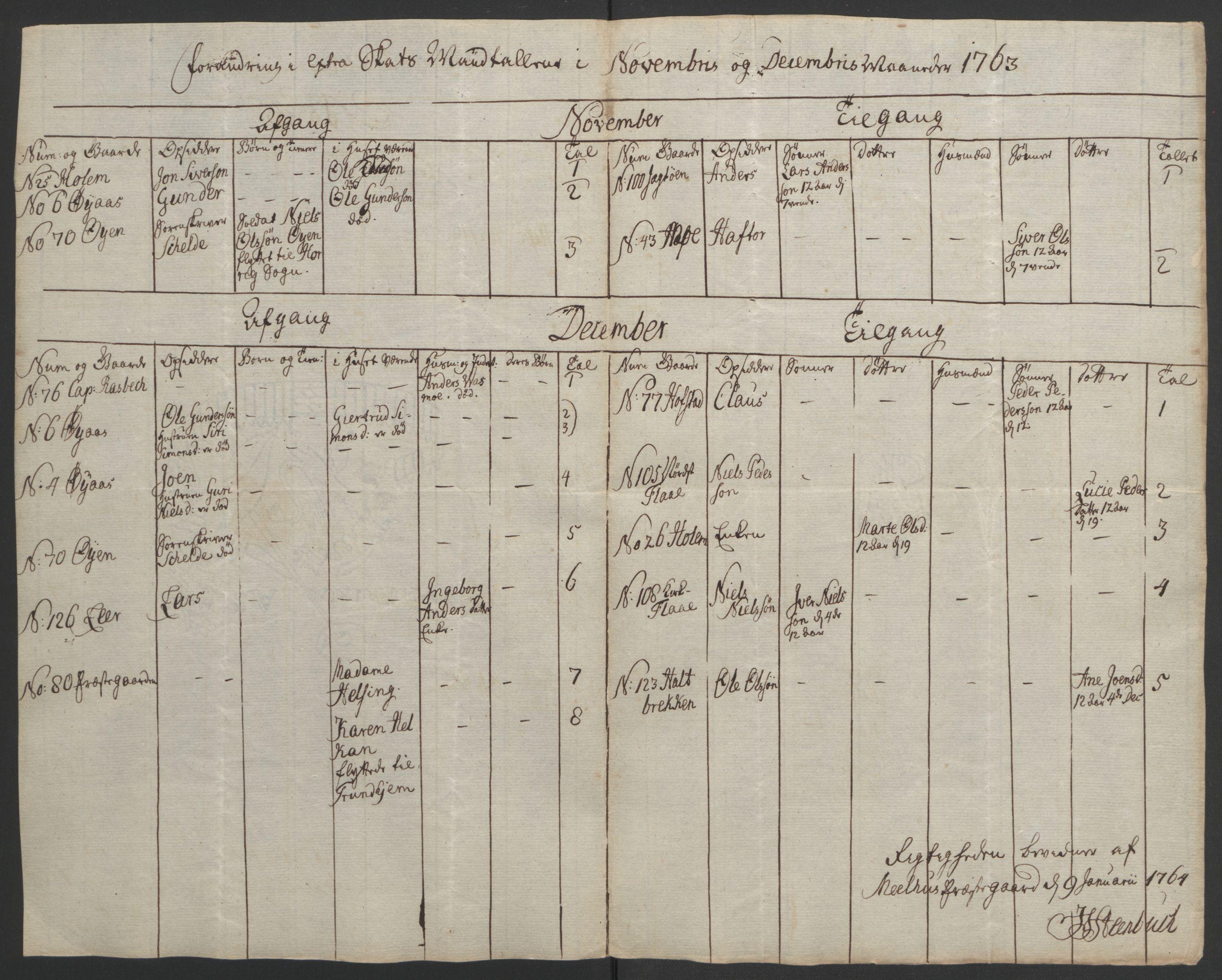 RA, Rentekammeret inntil 1814, Realistisk ordnet avdeling, Ol/L0021: [Gg 10]: Ekstraskatten, 23.09.1762. Orkdal og Gauldal, 1762-1767, s. 332