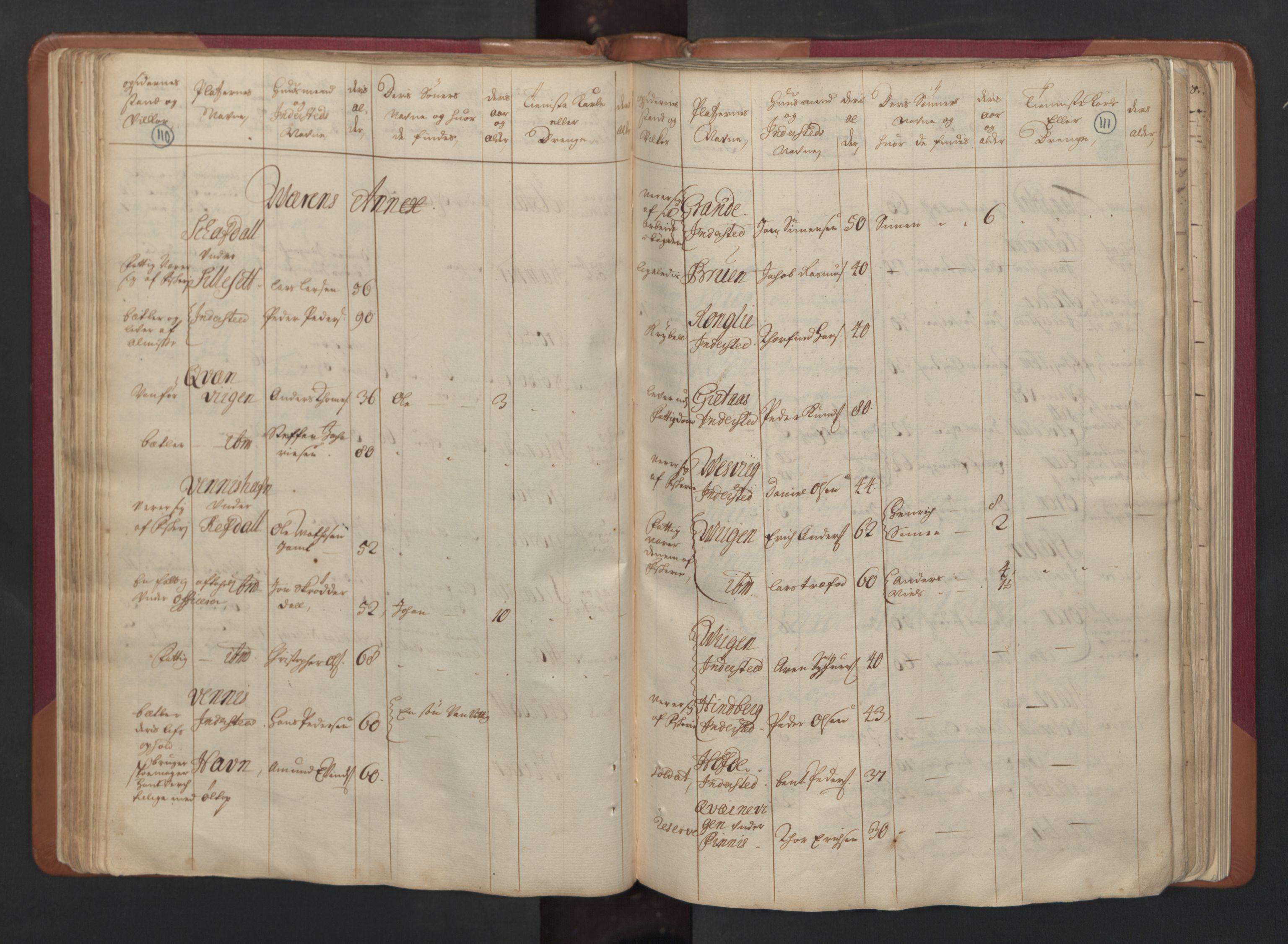 RA, Manntallet 1701, nr. 15: Inderøy fogderi og Namdal fogderi, 1701, s. 110-111