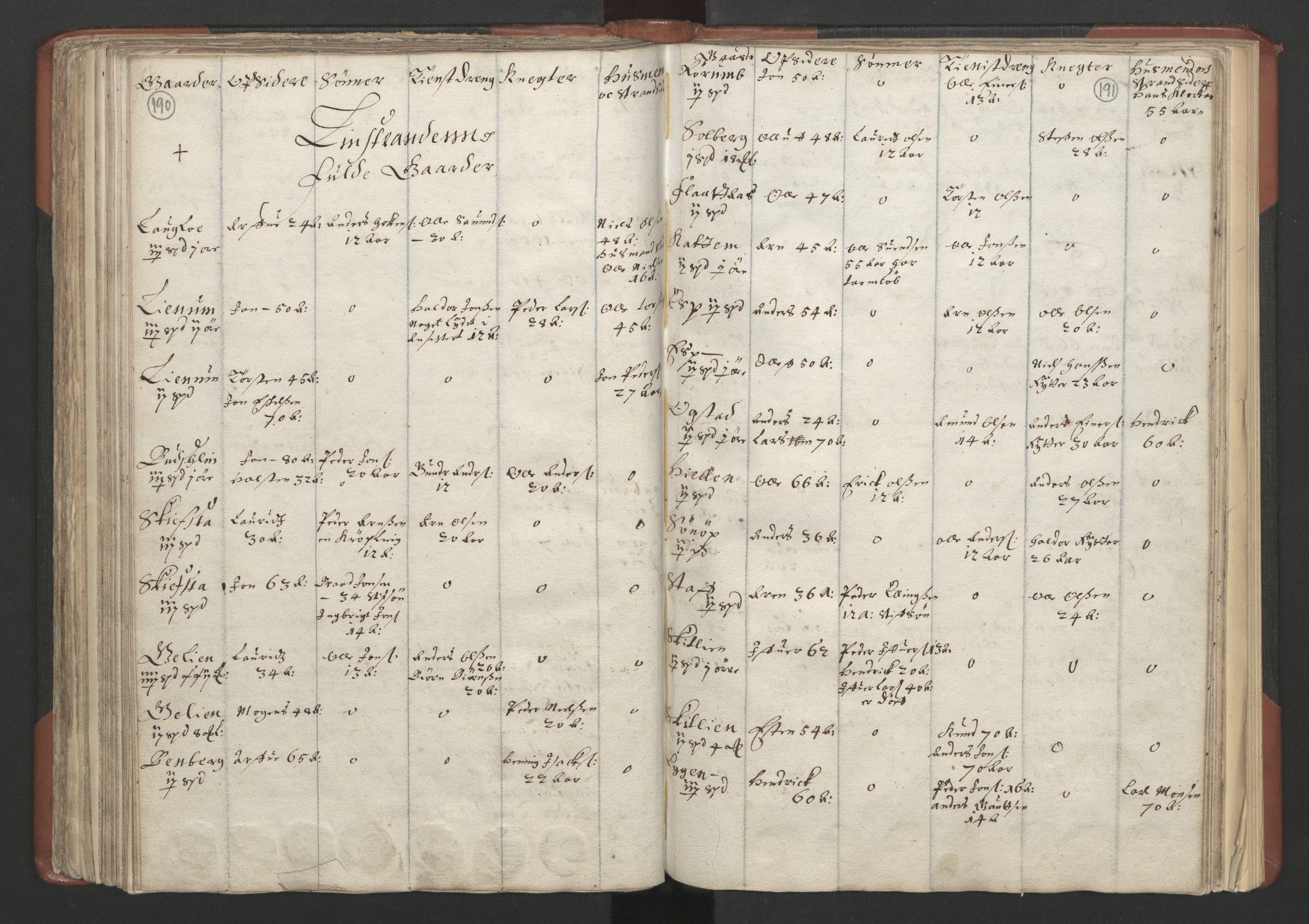 RA, Fogdenes og sorenskrivernes manntall 1664-1666, nr. 18: Gauldal fogderi, Strinda fogderi og Orkdal fogderi, 1664, s. 190-191