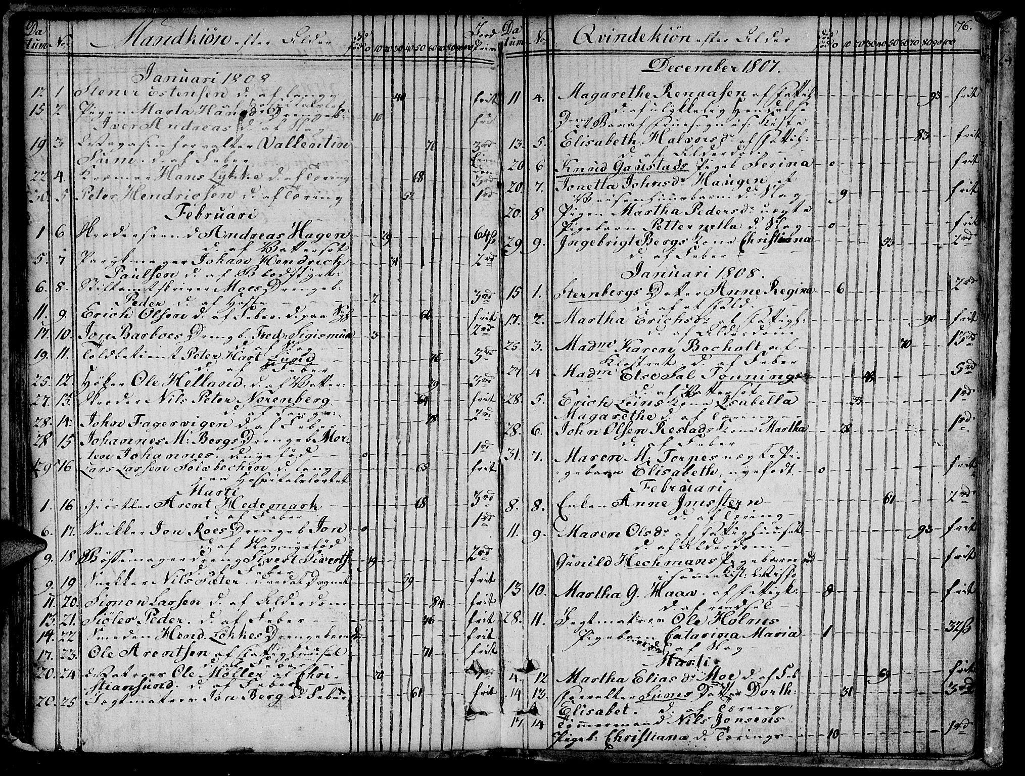 SAT, Ministerialprotokoller, klokkerbøker og fødselsregistre - Sør-Trøndelag, 601/L0040: Ministerialbok nr. 601A08, 1783-1818, s. 76