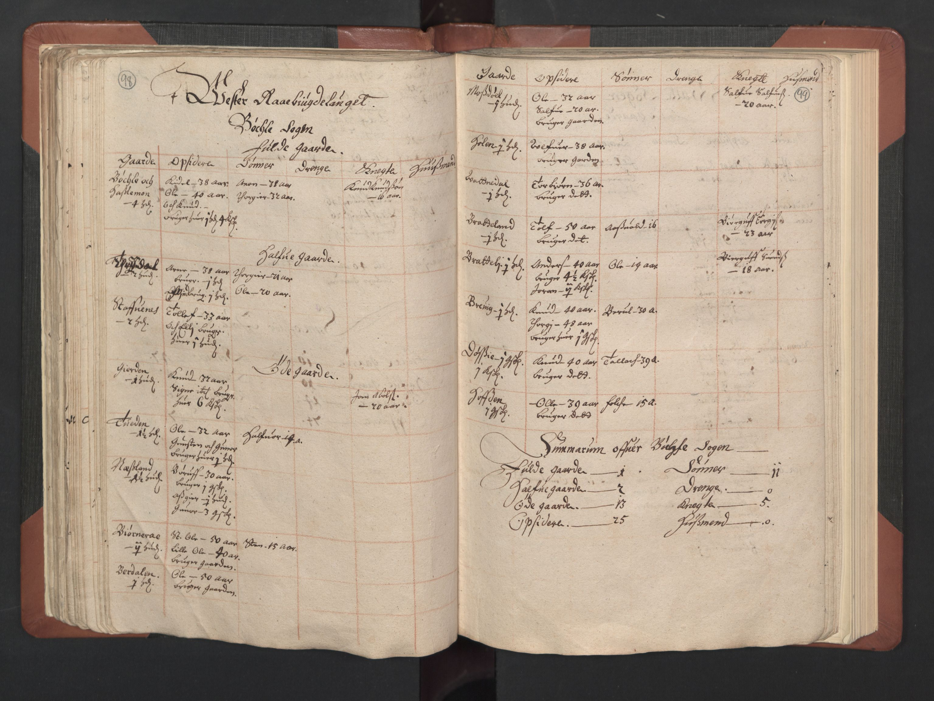 RA, Fogdenes og sorenskrivernes manntall 1664-1666, nr. 8: Råbyggelaget fogderi, 1664-1665, s. 98-99