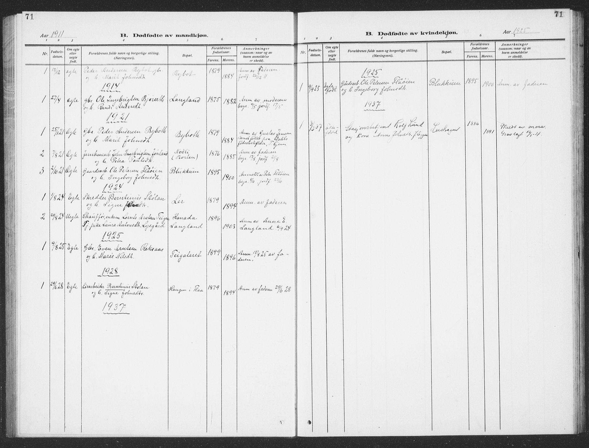 SAT, Ministerialprotokoller, klokkerbøker og fødselsregistre - Sør-Trøndelag, 693/L1124: Klokkerbok nr. 693C05, 1911-1941, s. 71