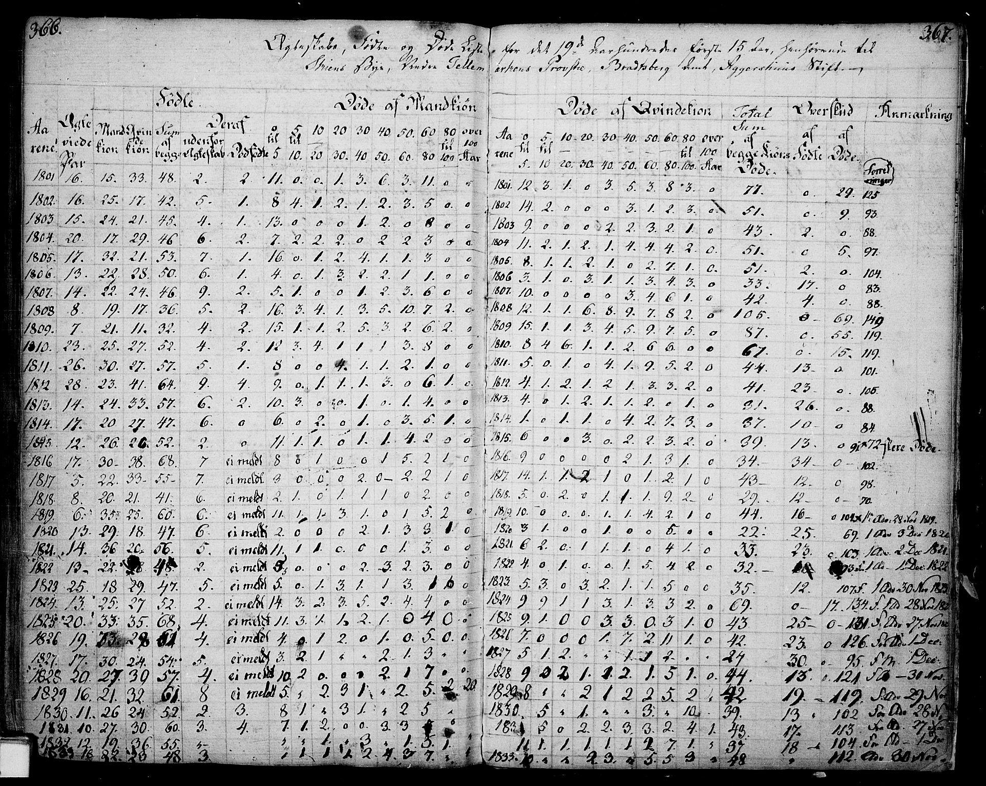 SAKO, Skien kirkebøker, F/Fa/L0004: Ministerialbok nr. 4, 1792-1814, s. 366-367