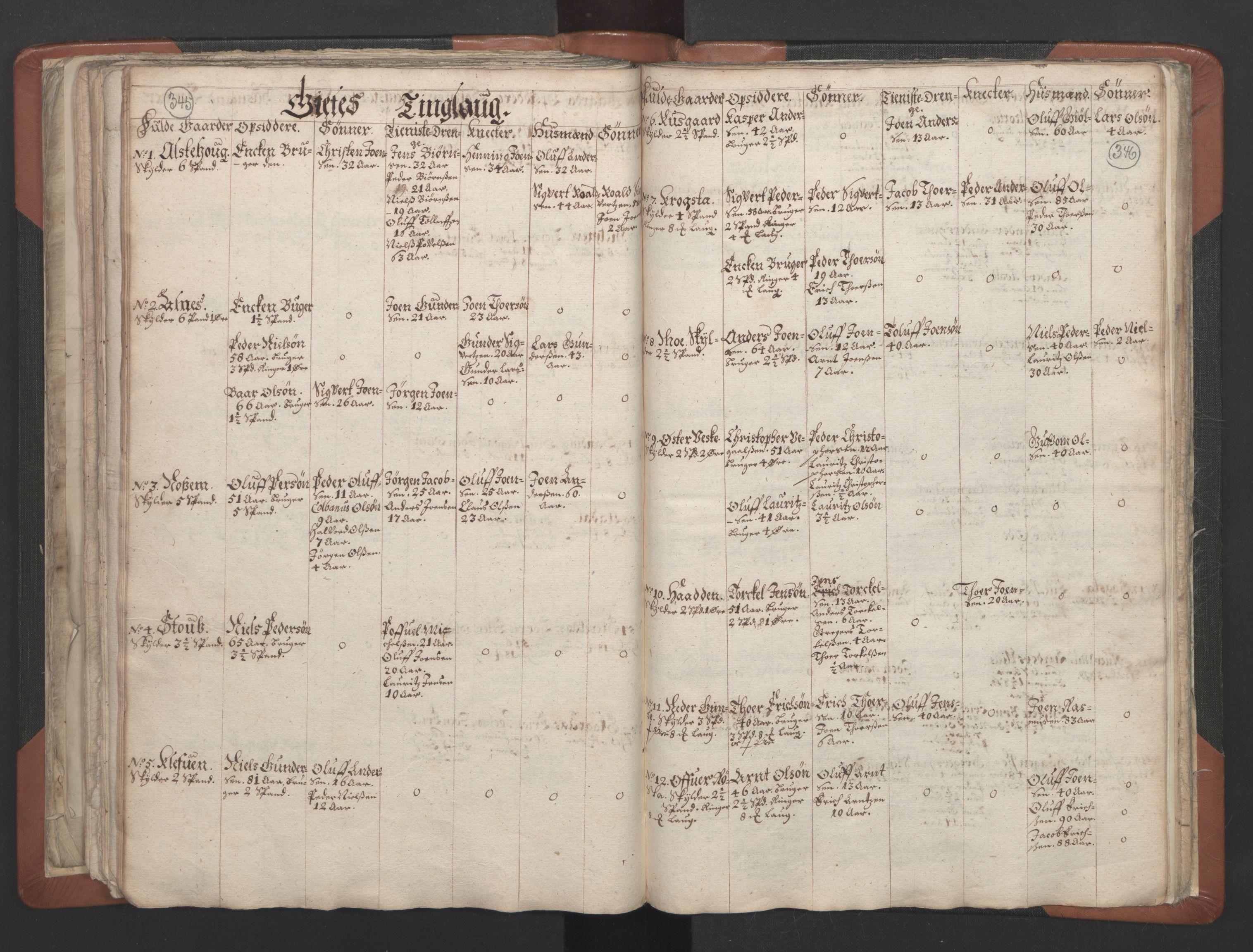 RA, Sogneprestenes manntall 1664-1666, nr. 32: Innherad prosti, 1664-1666, s. 345-346