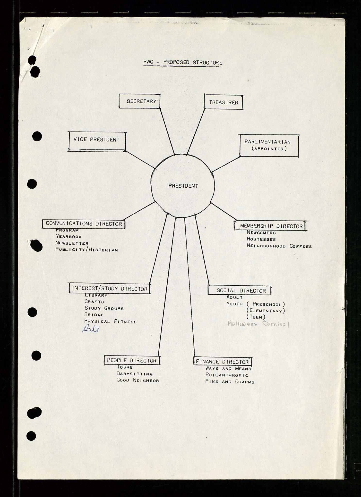 SAST, PA 1547 - Petroleum Wives Club, D/Da/L0001: President's file, 1975-1980