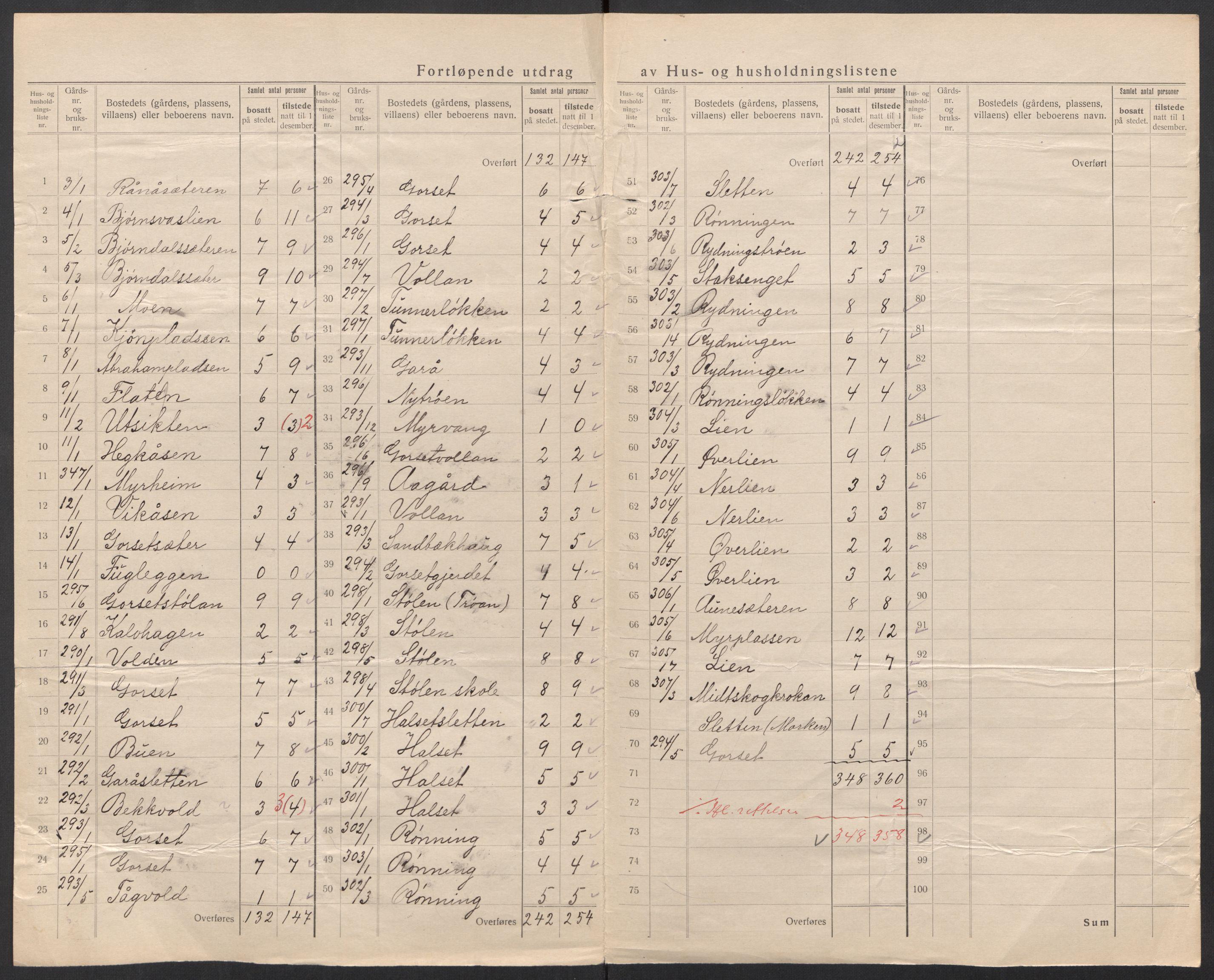 SAT, Folketelling 1920 for 1634 Oppdal herred, 1920, s. 10