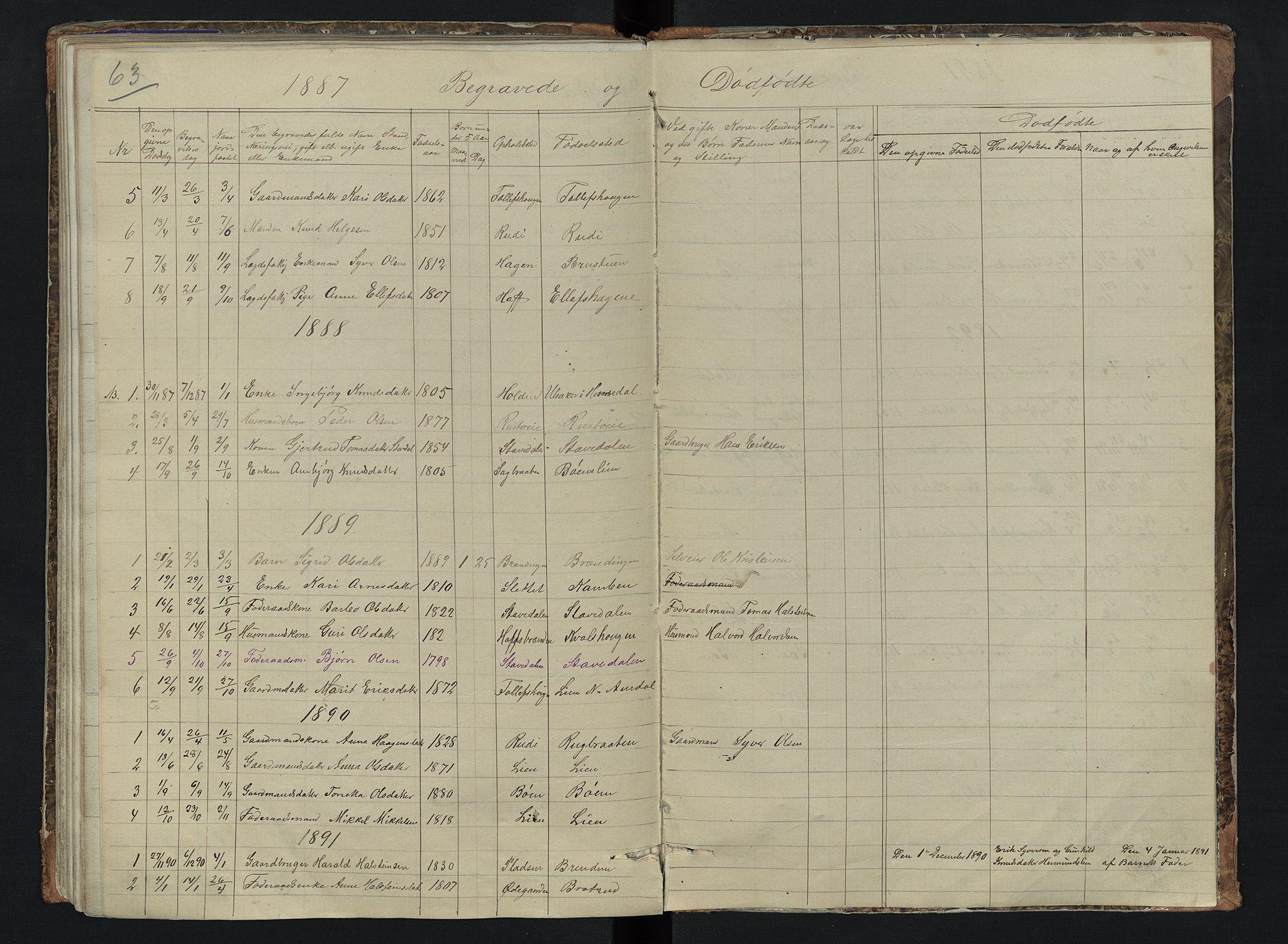 SAH, Sør-Aurdal prestekontor, Klokkerbok nr. 6, 1866-1893, s. 63