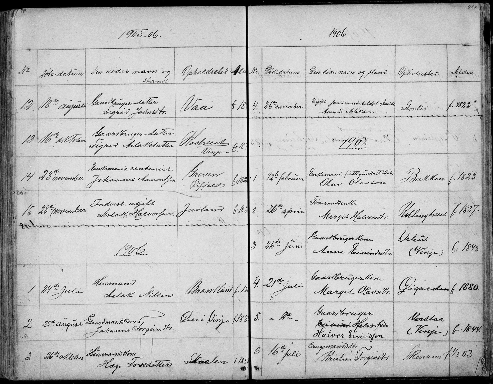 SAKO, Rauland kirkebøker, G/Ga/L0002: Klokkerbok nr. I 2, 1849-1935, s. 423-424