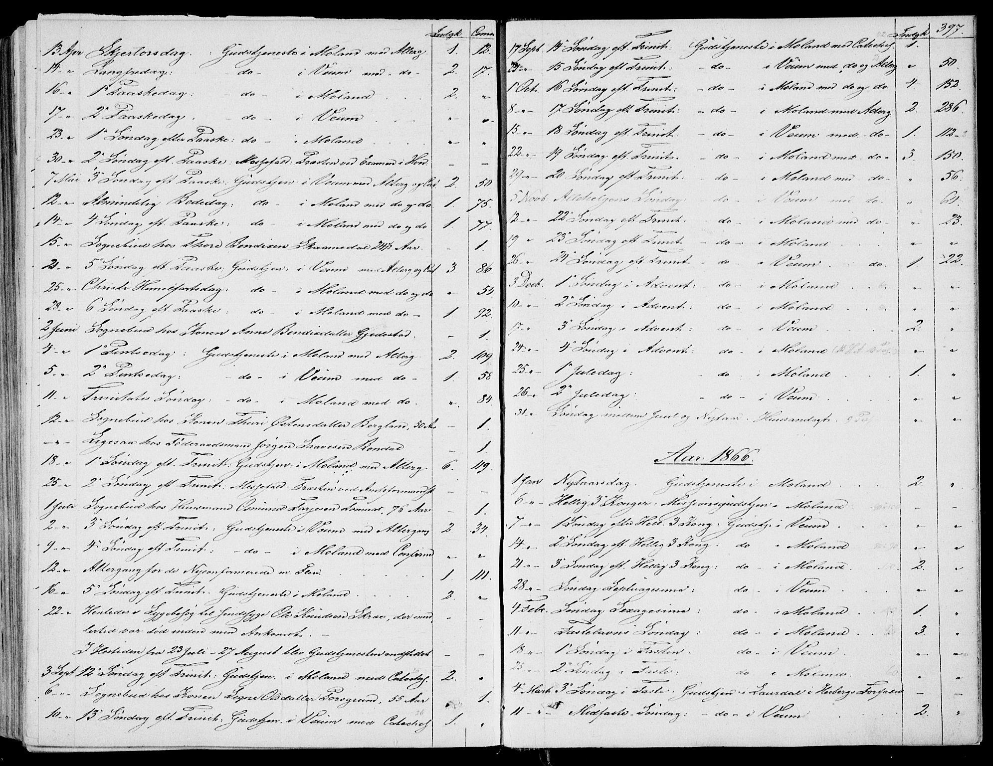 SAKO, Fyresdal kirkebøker, F/Fa/L0005: Ministerialbok nr. I 5, 1855-1871, s. 397