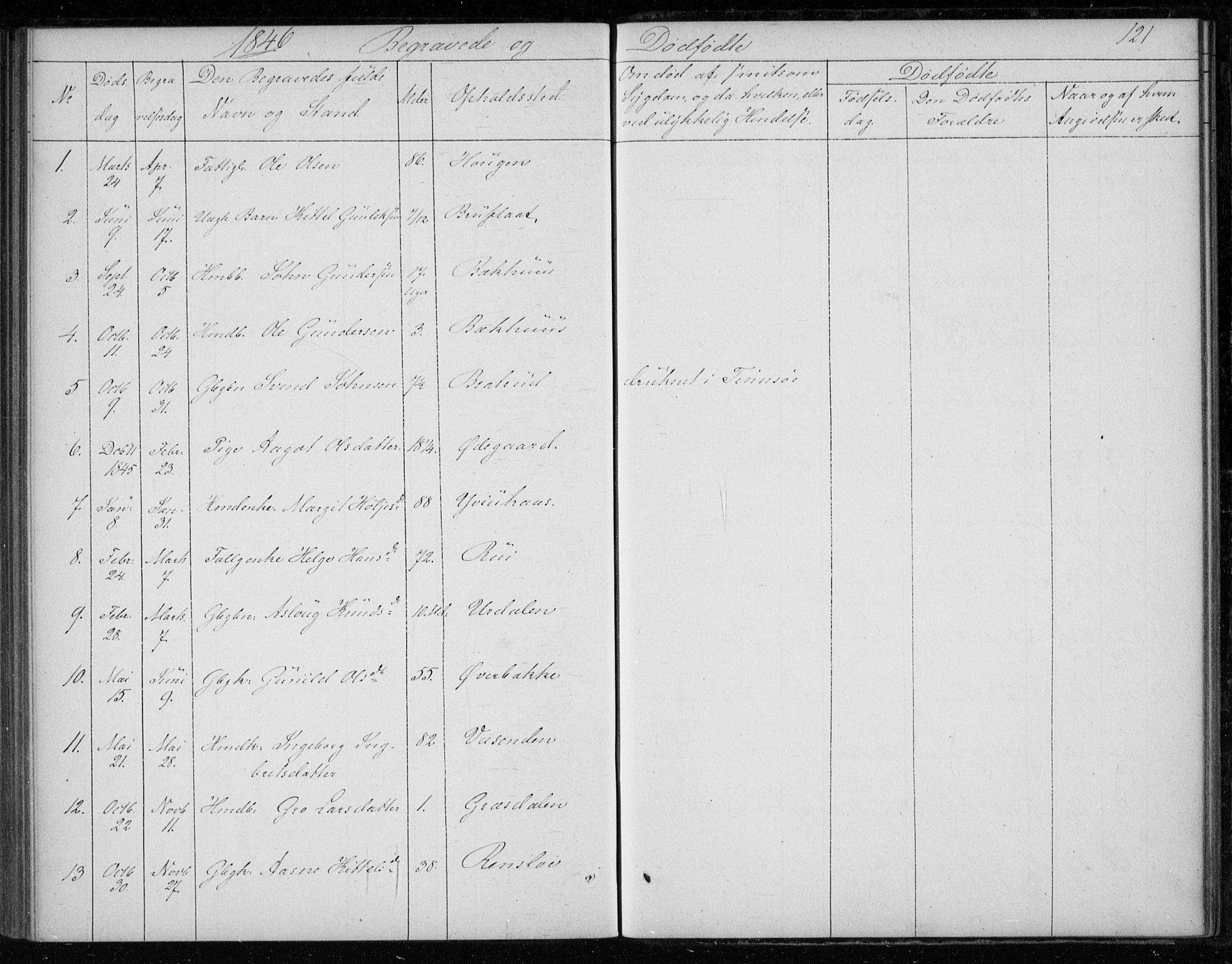 SAKO, Gransherad kirkebøker, F/Fb/L0003: Ministerialbok nr. II 3, 1844-1859, s. 121