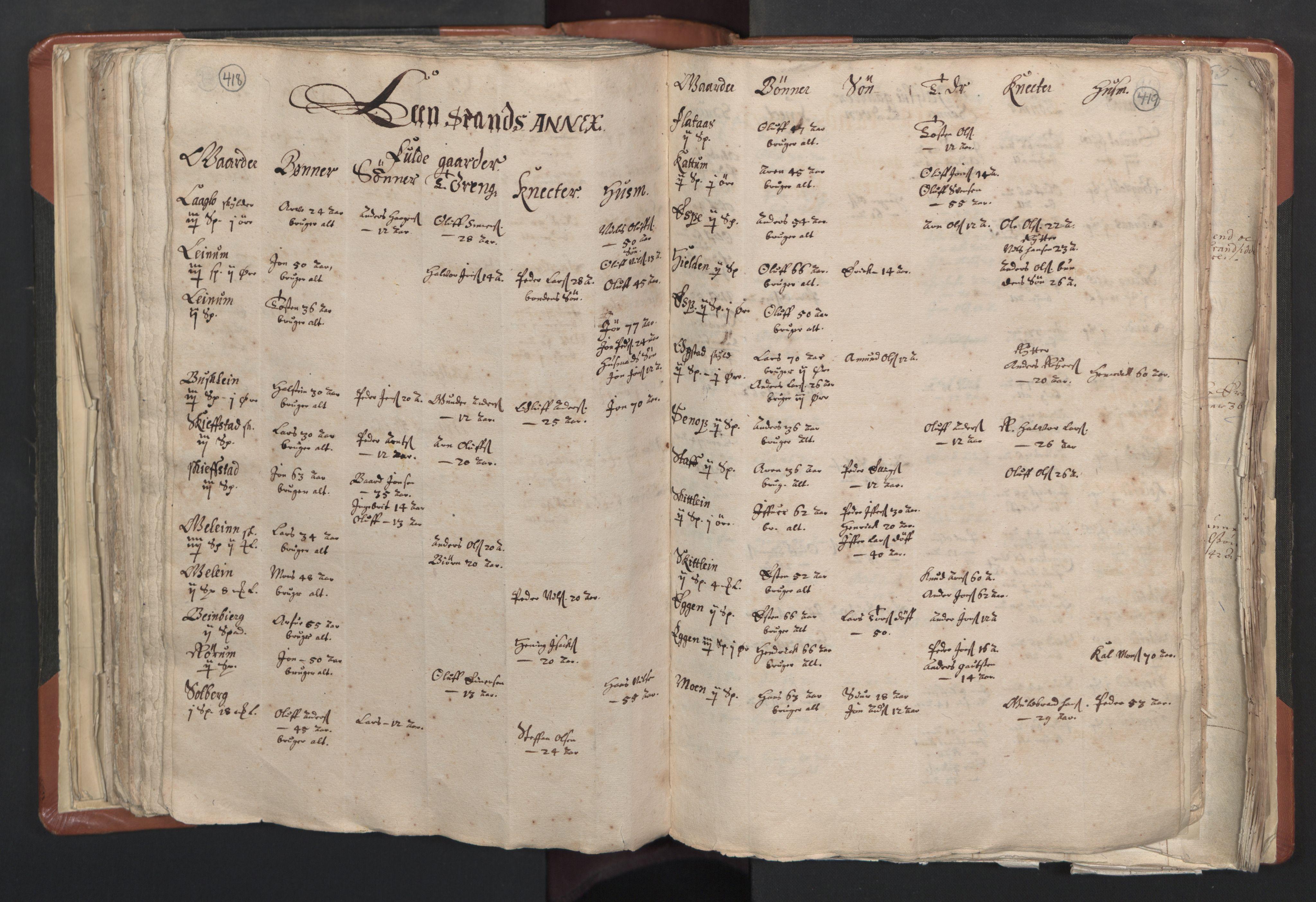 RA, Sogneprestenes manntall 1664-1666, nr. 31: Dalane prosti, 1664-1666, s. 418-419