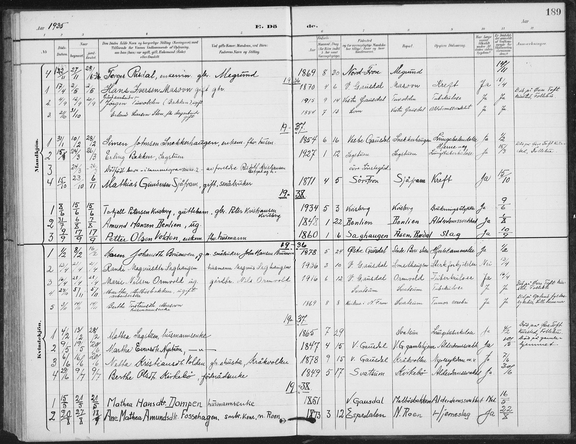 SAH, Vestre Gausdal prestekontor, Klokkerbok nr. 4, 1898-1939, s. 189