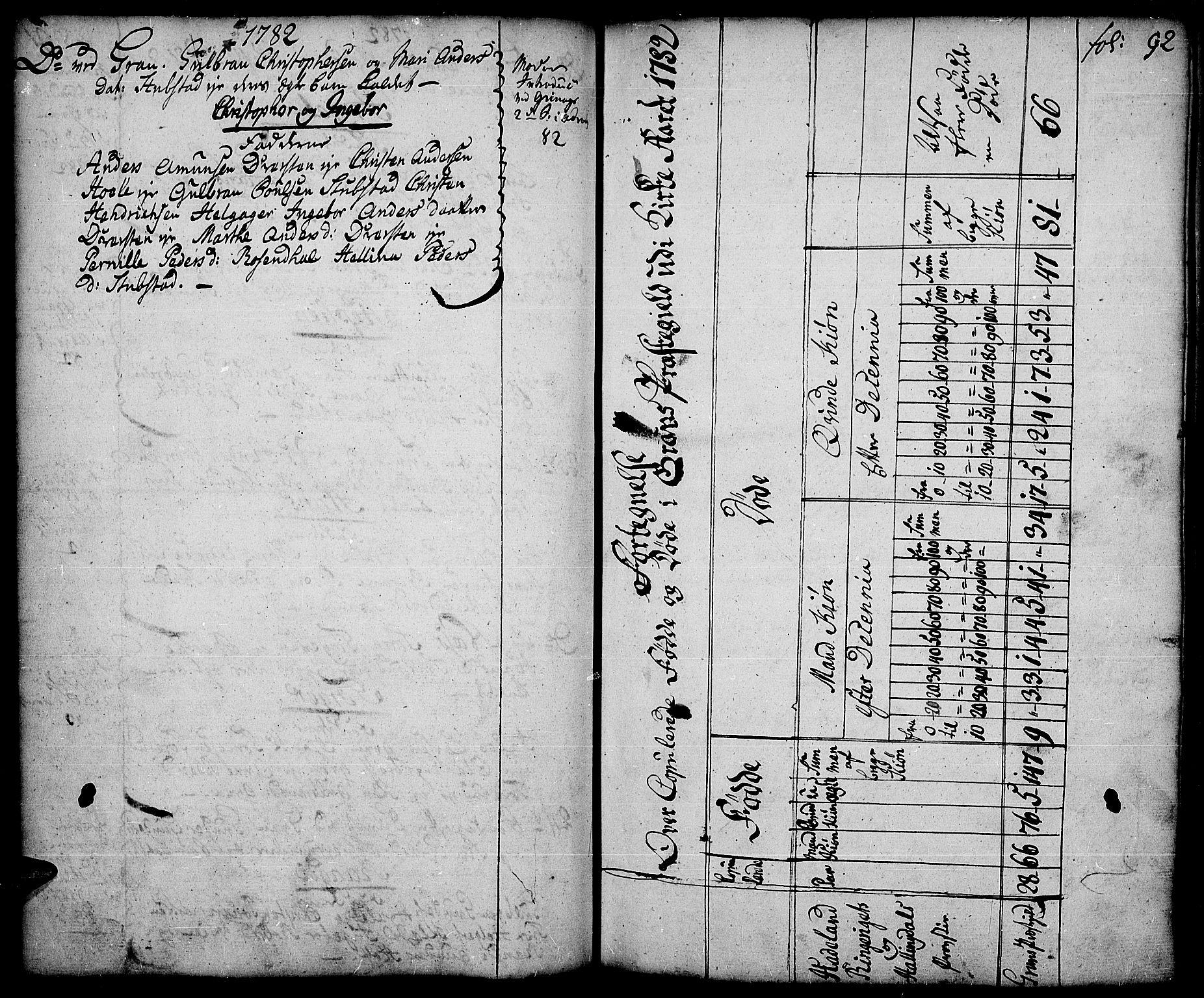 SAH, Gran prestekontor, Ministerialbok nr. 5, 1776-1788, s. 92
