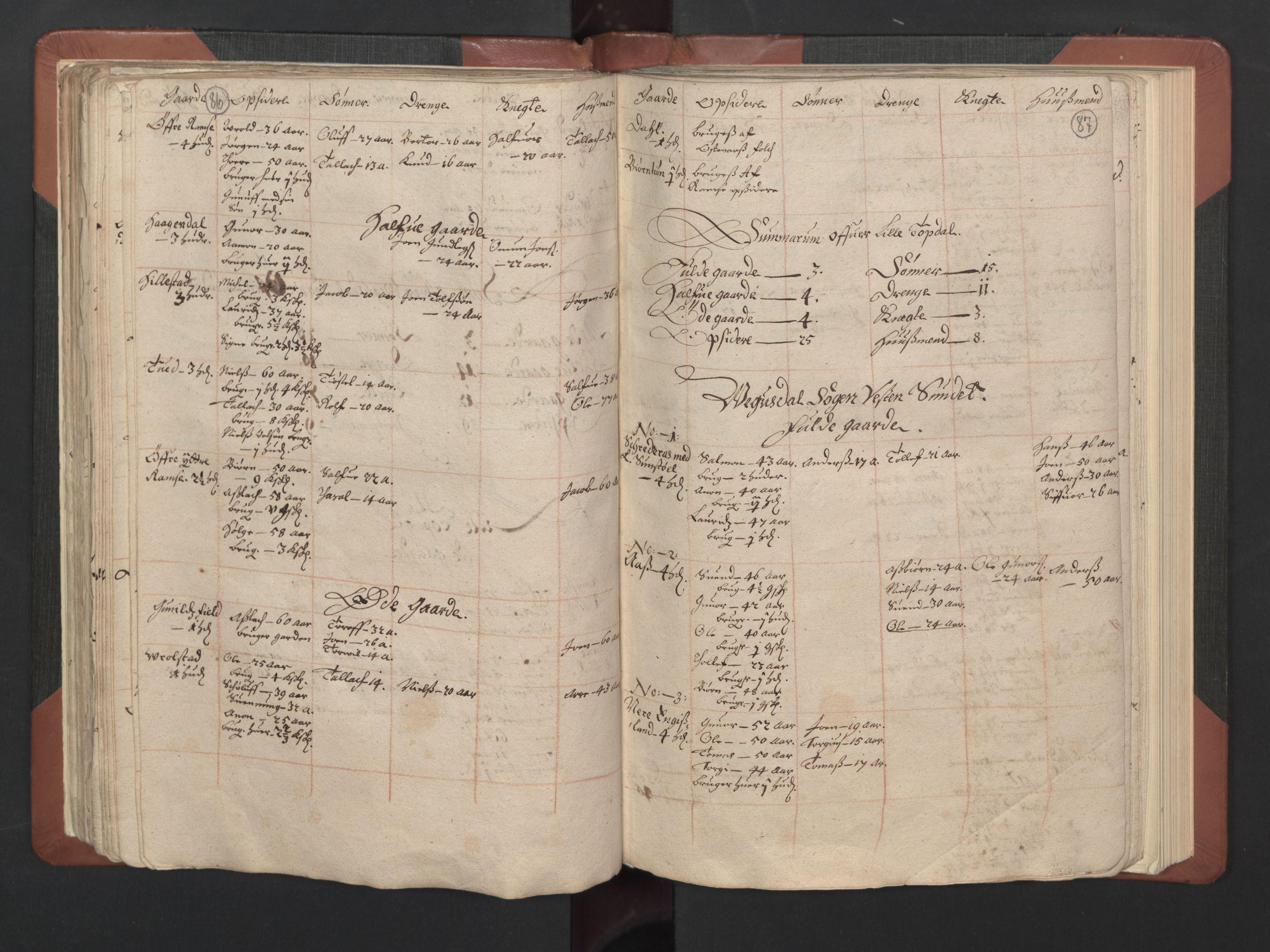 RA, Fogdenes og sorenskrivernes manntall 1664-1666, nr. 8: Råbyggelaget fogderi, 1664-1665, s. 86-87