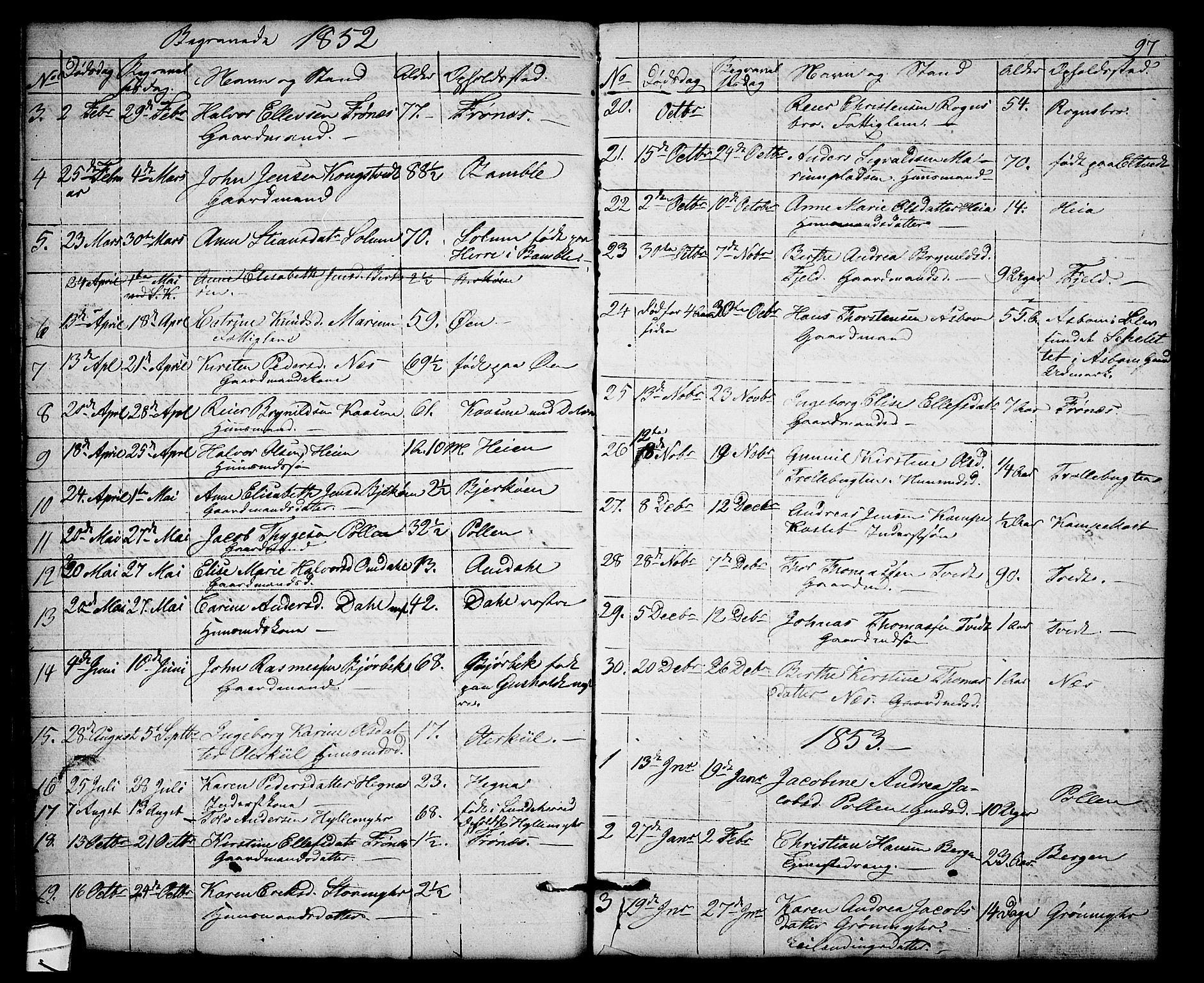 SAKO, Solum kirkebøker, G/Gb/L0001: Klokkerbok nr. II 1, 1848-1859, s. 97