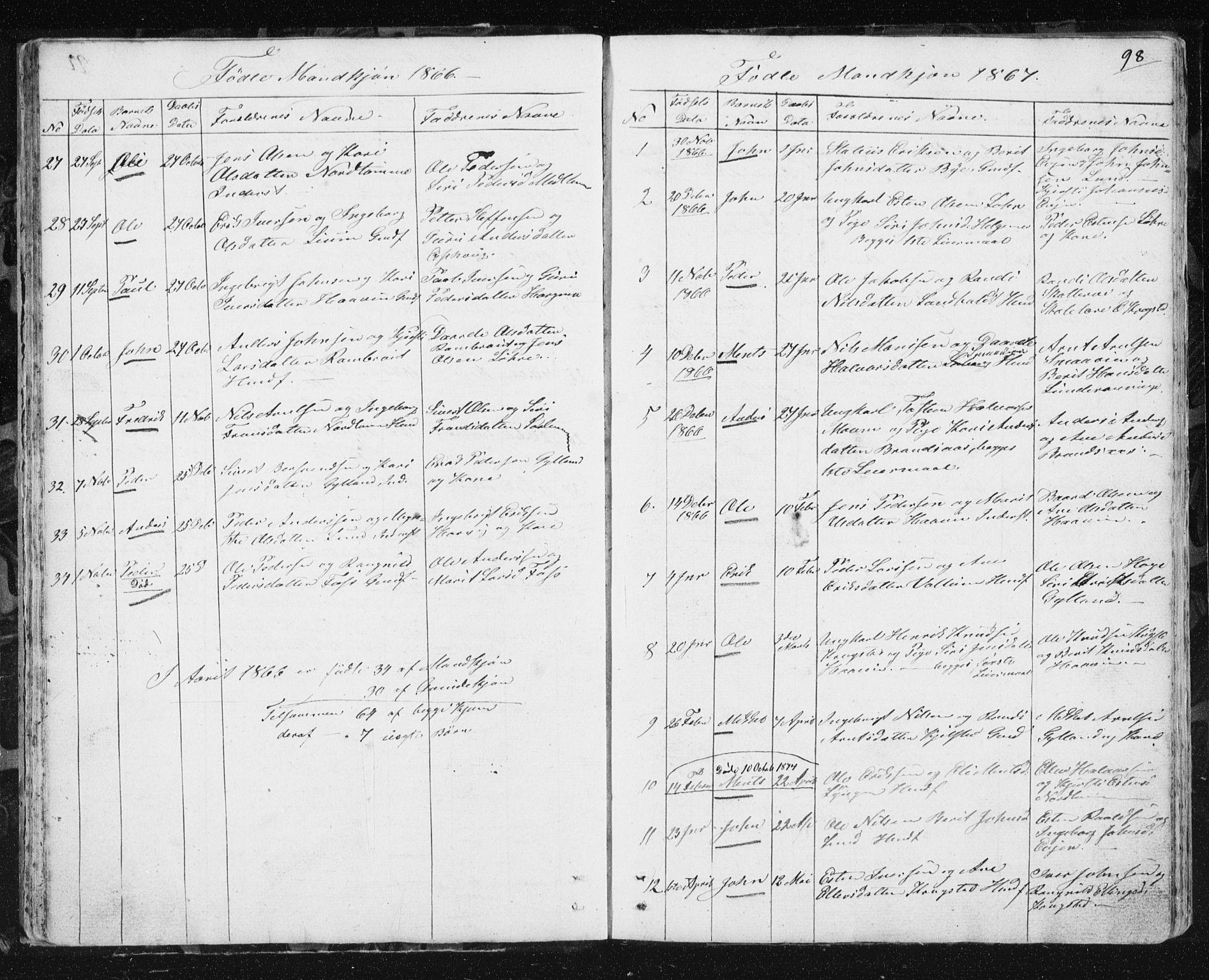 SAT, Ministerialprotokoller, klokkerbøker og fødselsregistre - Sør-Trøndelag, 692/L1110: Klokkerbok nr. 692C05, 1849-1889, s. 98