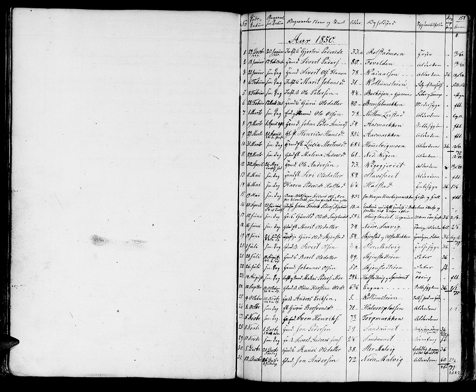SAT, Ministerialprotokoller, klokkerbøker og fødselsregistre - Sør-Trøndelag, 616/L0422: Klokkerbok nr. 616C05, 1850-1888, s. 152