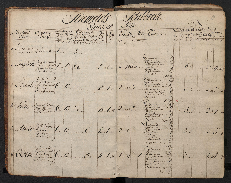 RA, Rentekammeret inntil 1814, Realistisk ordnet avdeling, N/Nb/Nbf/L0123: Nedenes matrikkelprotokoll, 1723, s. 1a