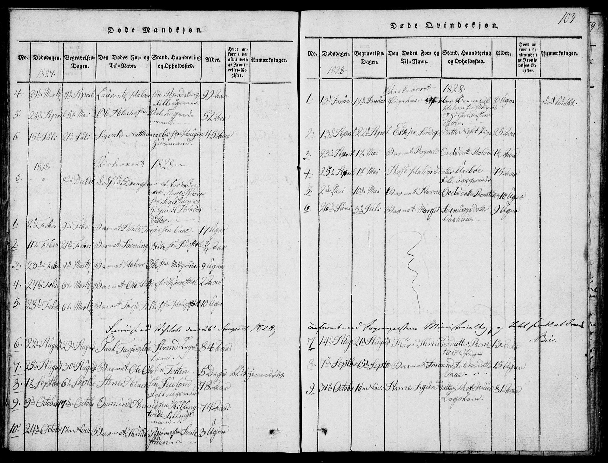 SAKO, Rauland kirkebøker, G/Ga/L0001: Klokkerbok nr. I 1, 1814-1843, s. 103