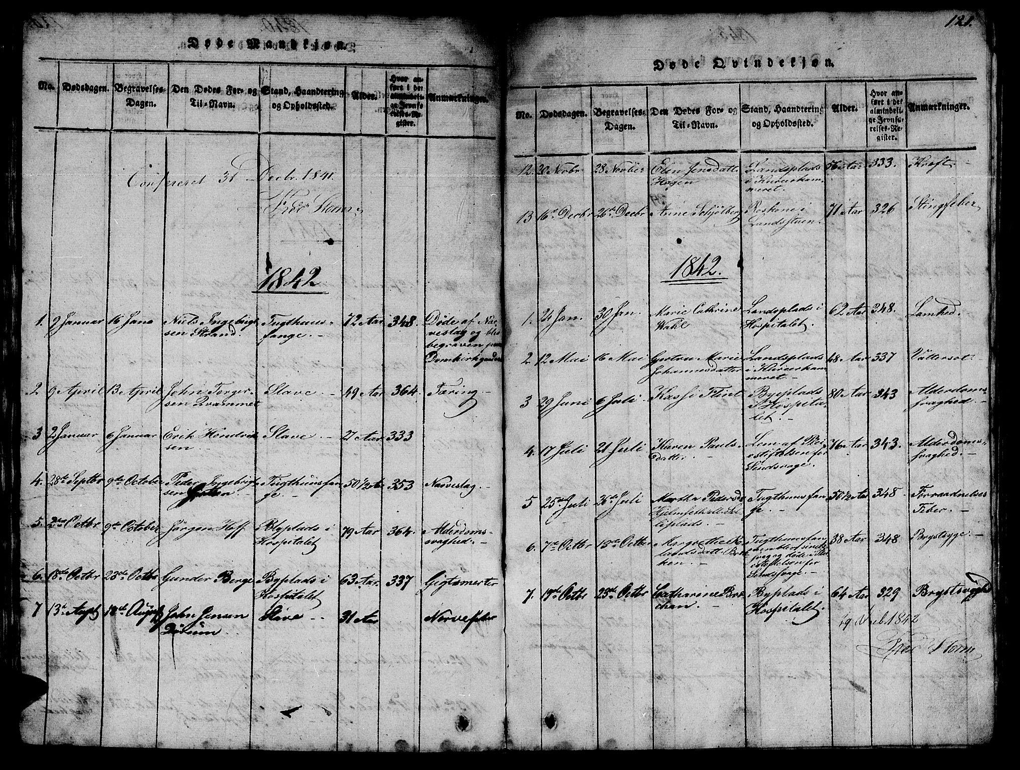 SAT, Ministerialprotokoller, klokkerbøker og fødselsregistre - Sør-Trøndelag, 623/L0478: Klokkerbok nr. 623C01, 1815-1873, s. 121