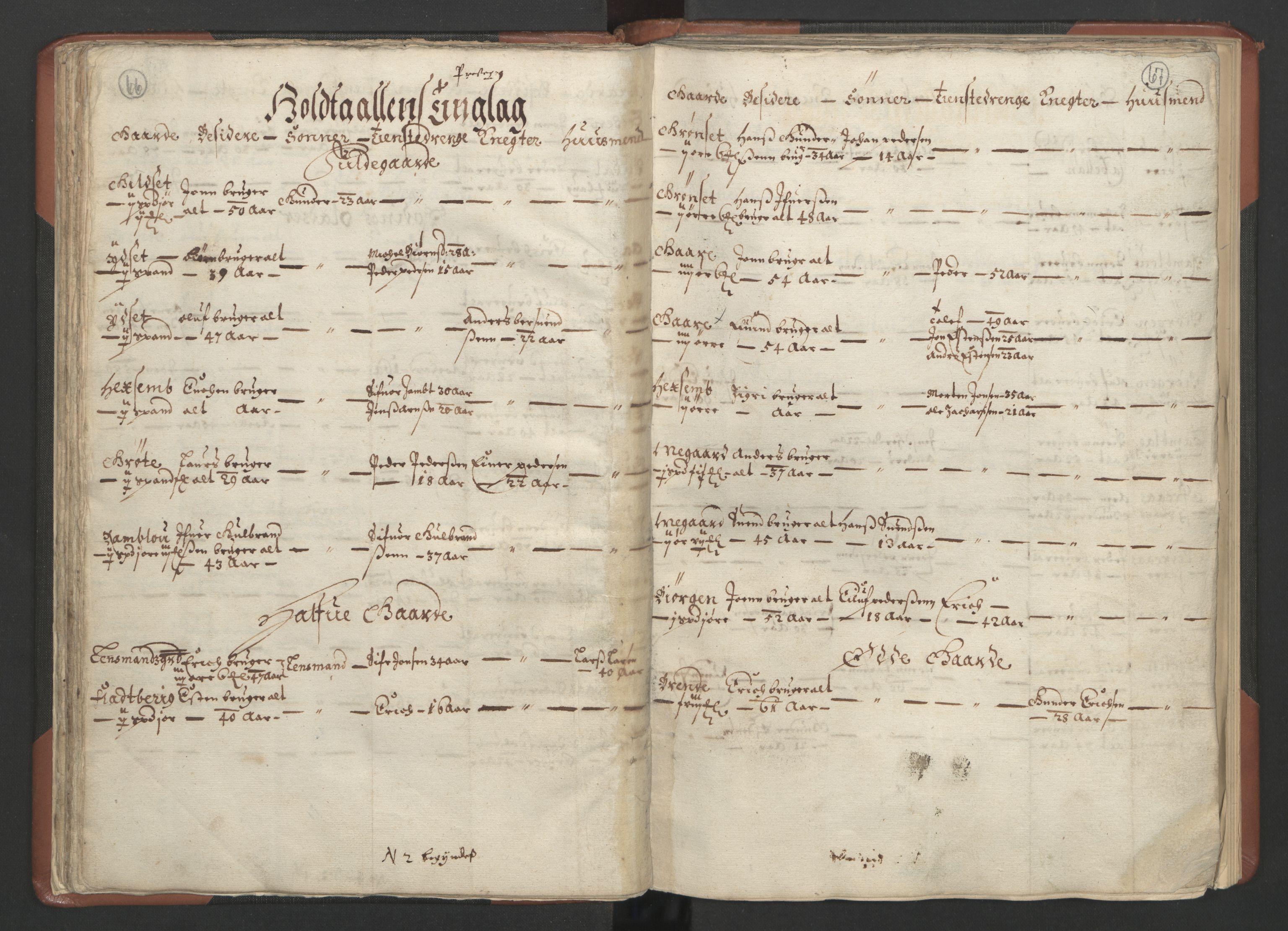 RA, Fogdenes og sorenskrivernes manntall 1664-1666, nr. 18: Gauldal fogderi, Strinda fogderi og Orkdal fogderi, 1664, s. 66-67